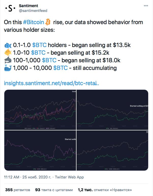 Santiment: Обвал BTC ниже $17k спровоцировали биткоин-киты