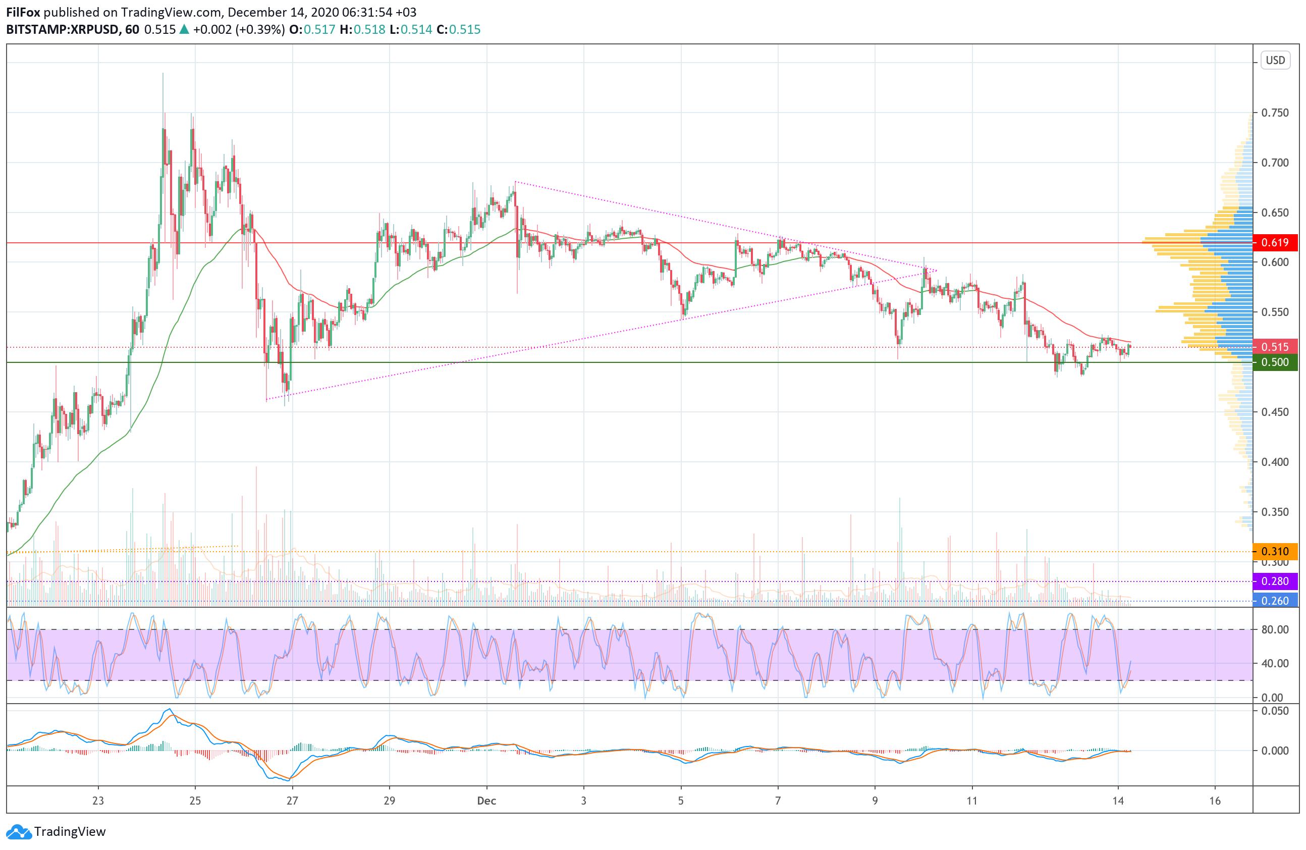 Анализ цен Bitcoin, Ethereum, Ripple на 14.12.2020