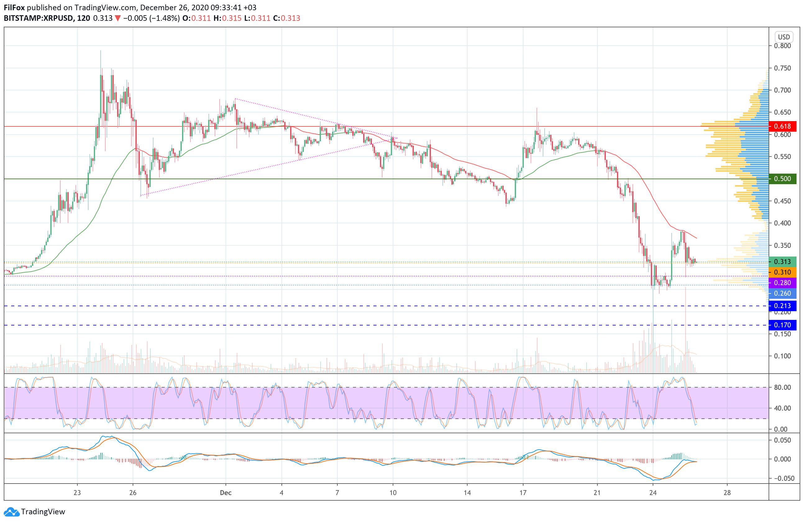Анализ цен Bitcoin, Ethereum, Ripple на 26.12.2020
