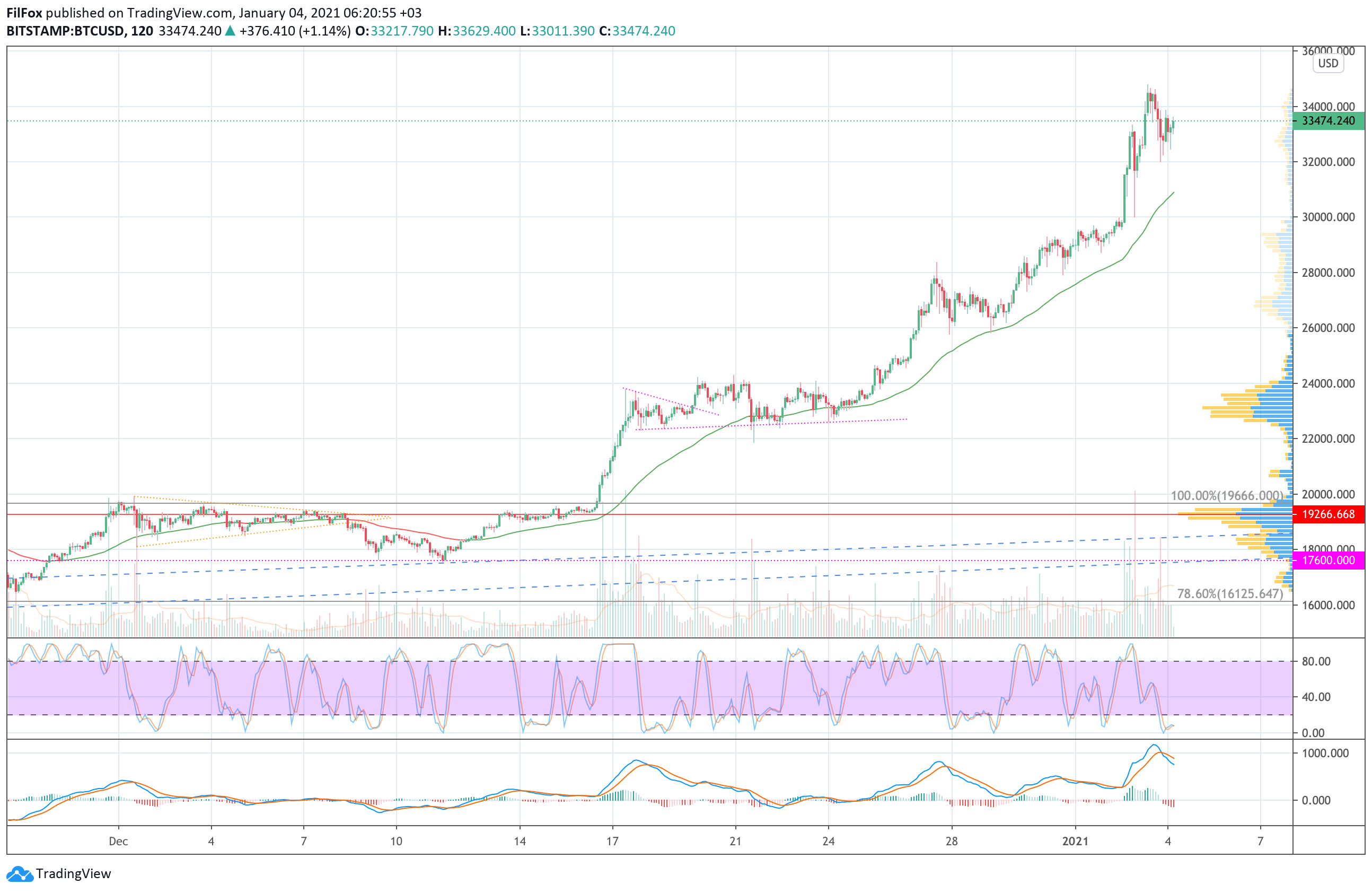 Анализ цен Bitcoin, Ethereum, Ripple на 04.01.2021