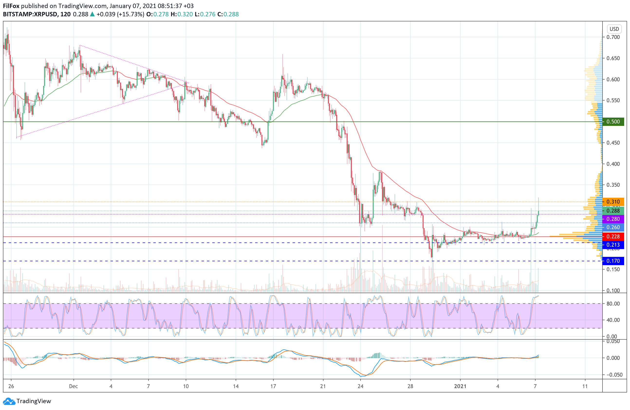 Анализ цен Bitcoin, Ethereum, Ripple на 07.01.2021