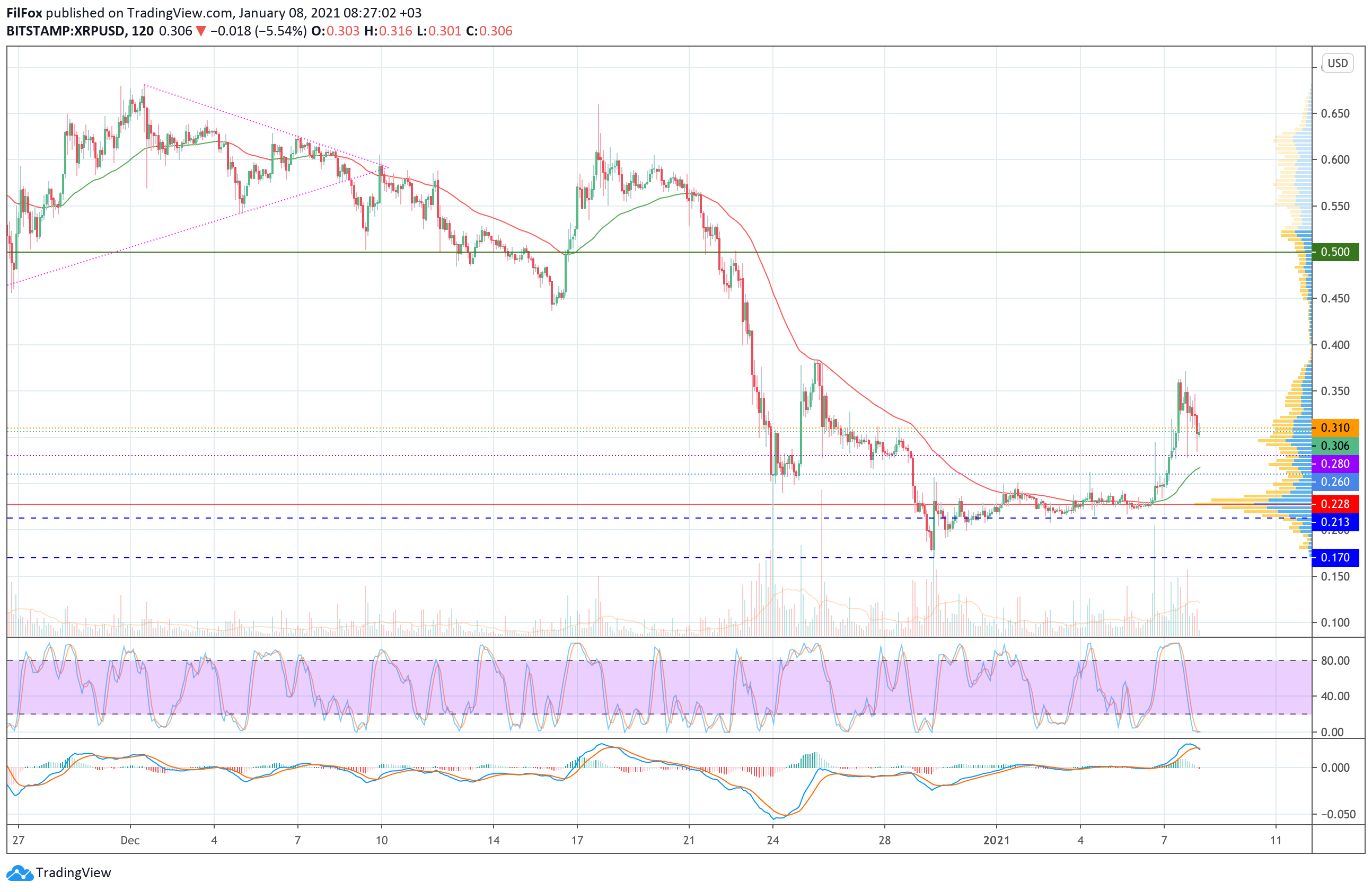 Анализ цен Bitcoin, Ethereum, Ripple на 08.01.2021