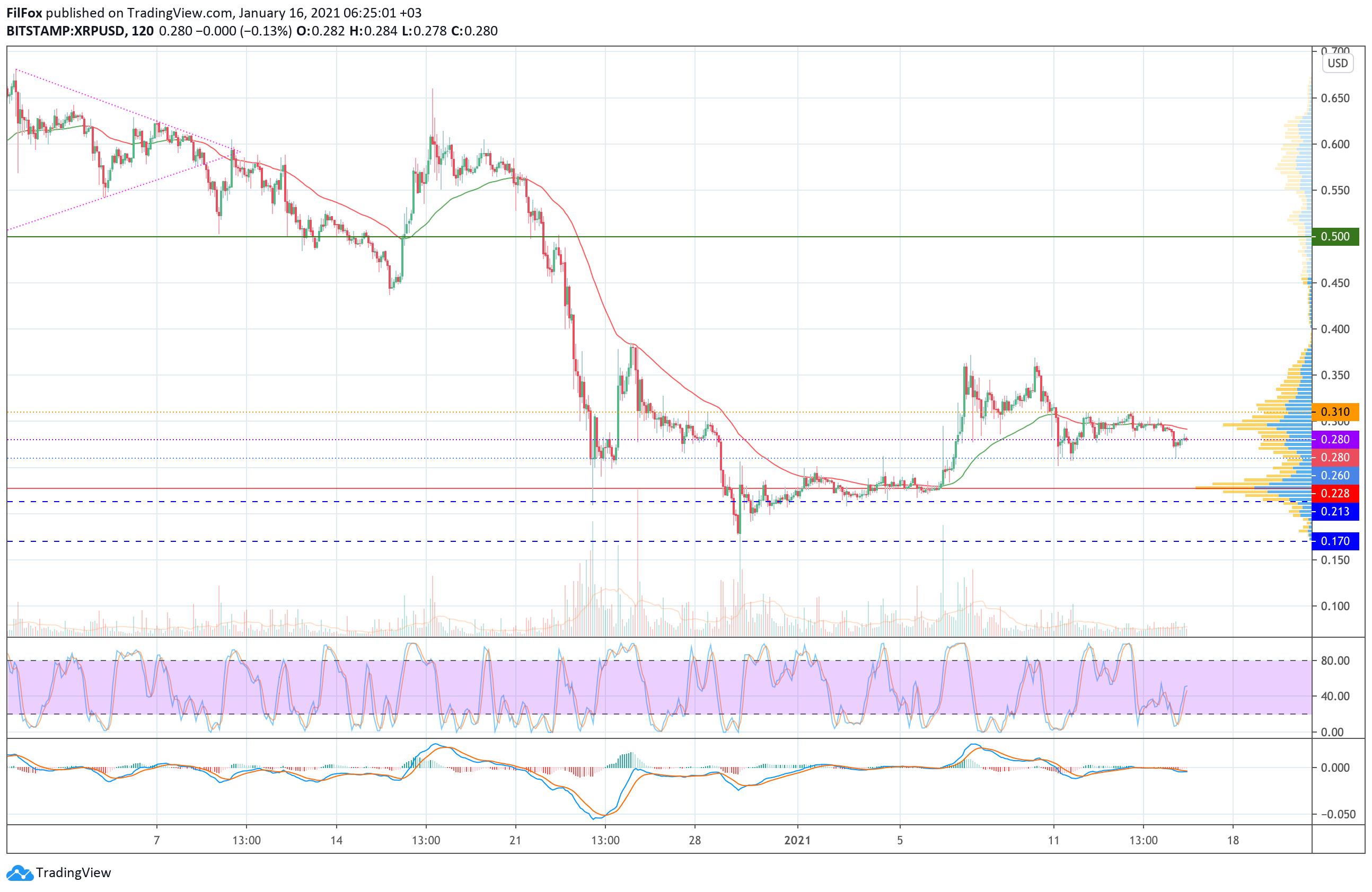 Анализ цен Bitcoin, Ethereum, Ripple на 16.01.2021