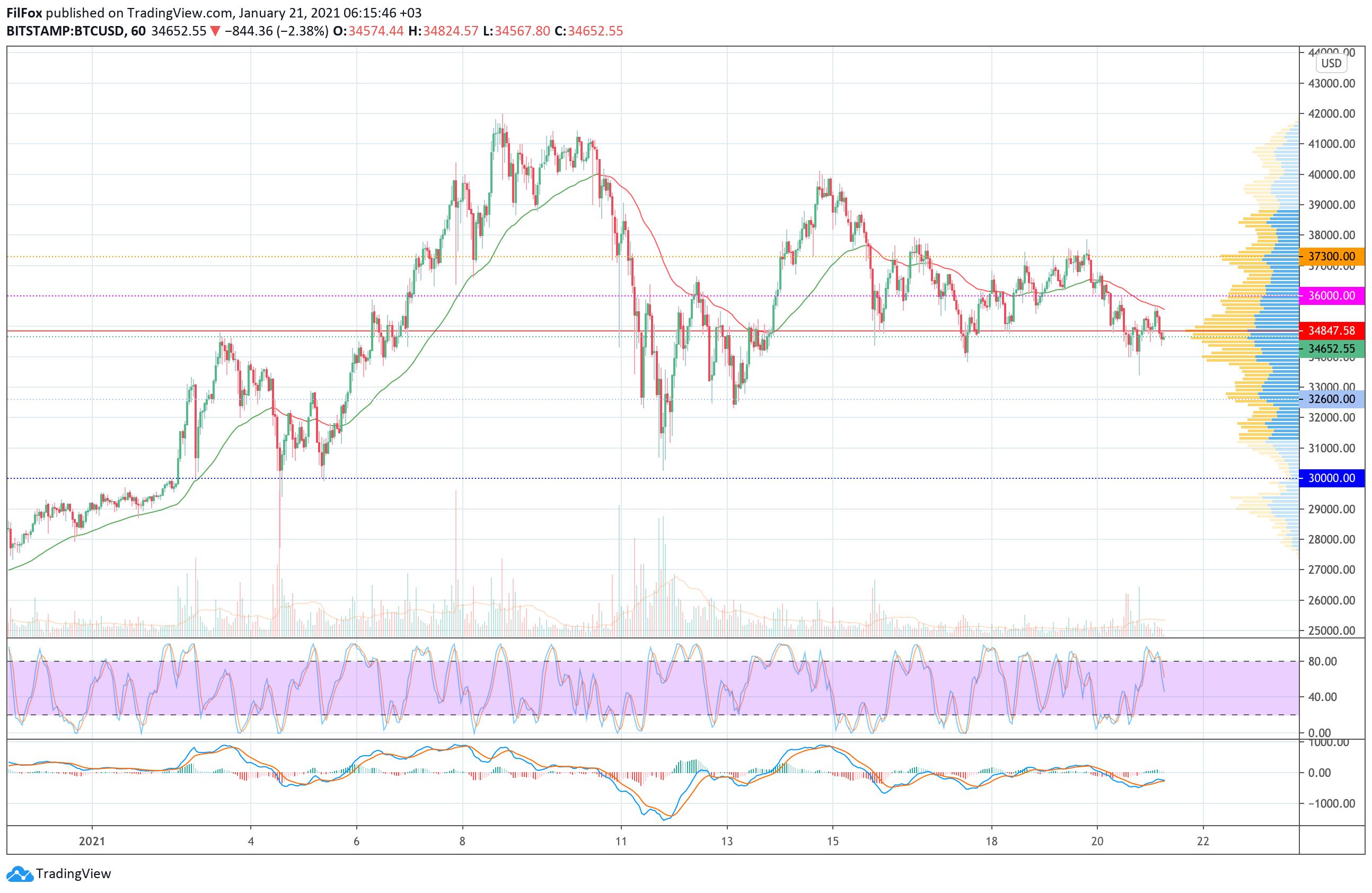 Анализ цен Bitcoin, Ethereum, Ripple на 21.01.2021