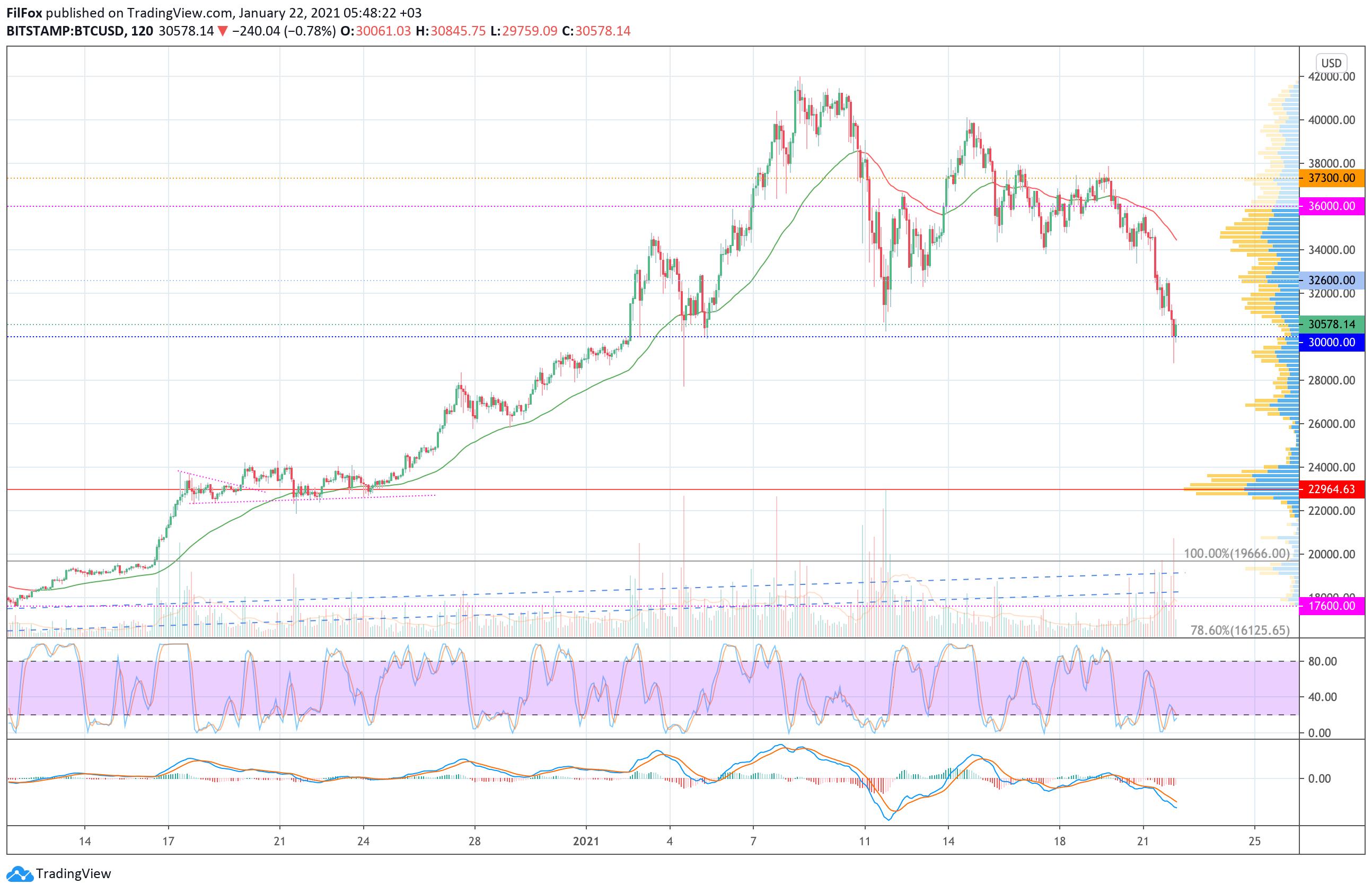 Анализ цен Bitcoin, Ethereum, Ripple на 22.01.2021