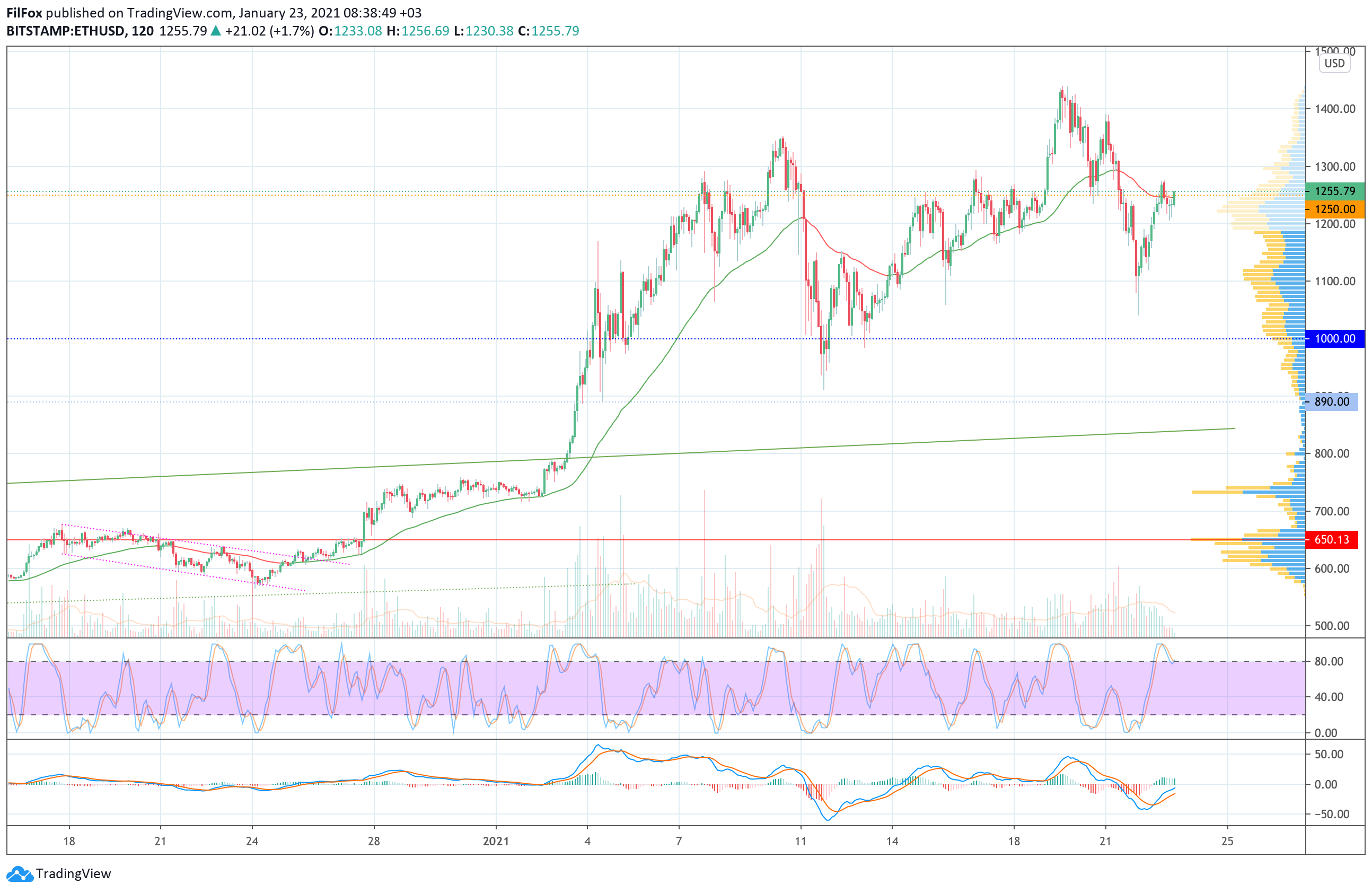Анализ цен Bitcoin, Ethereum, Ripple на 23.01.2021