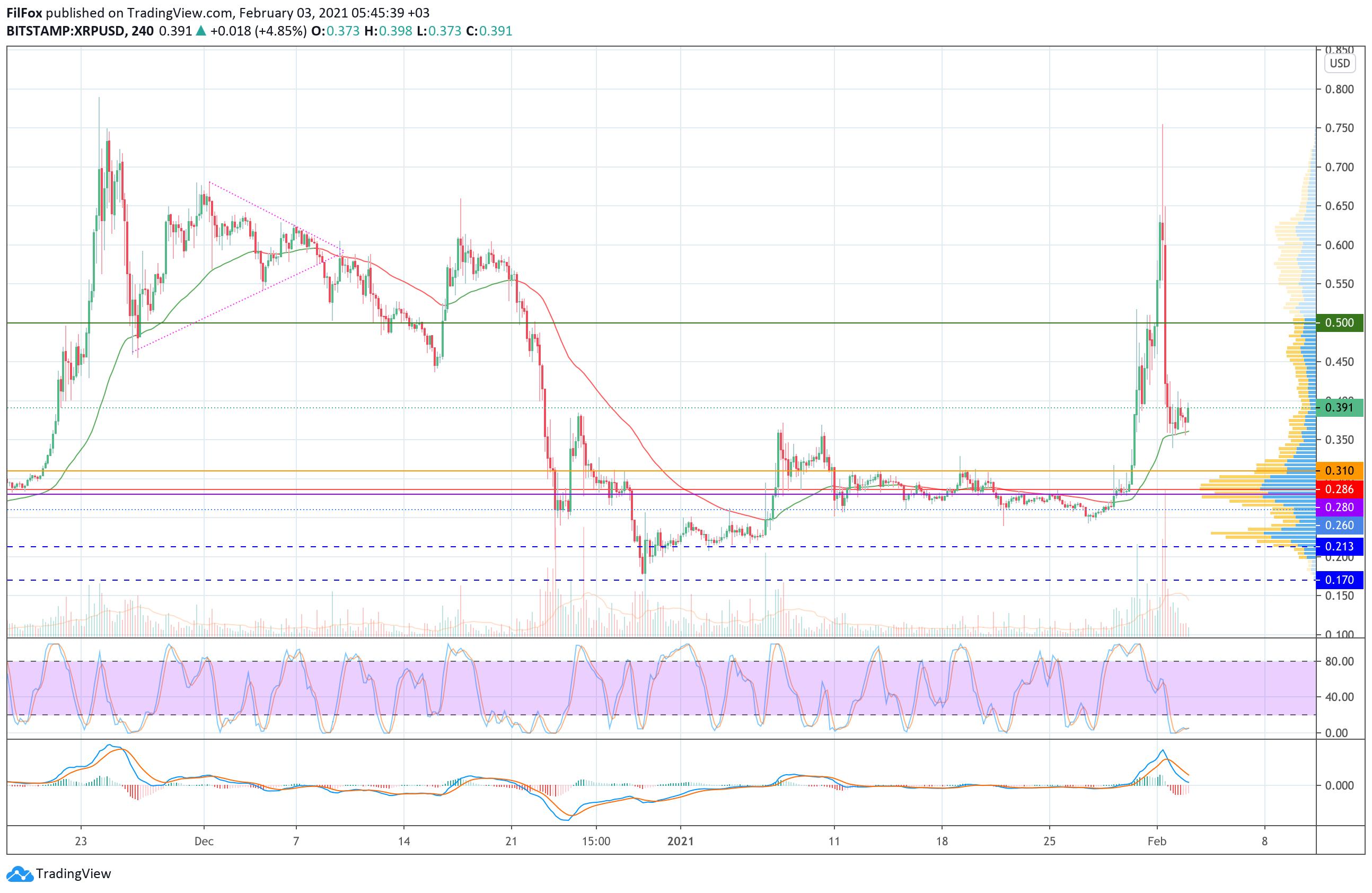 Анализ цен Bitcoin, Ethereum, Ripple на 03.02.2021