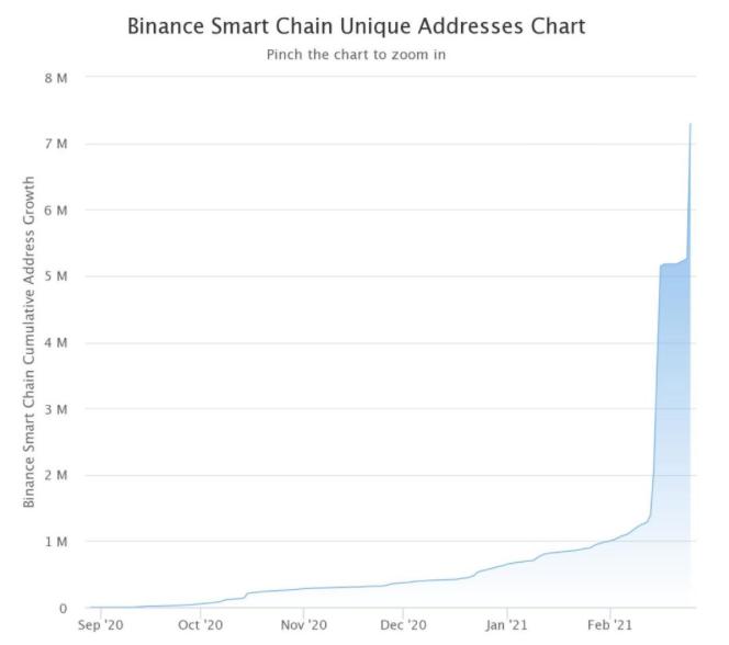 Количество пользователей Binance Smart Chain достигло 7 млн