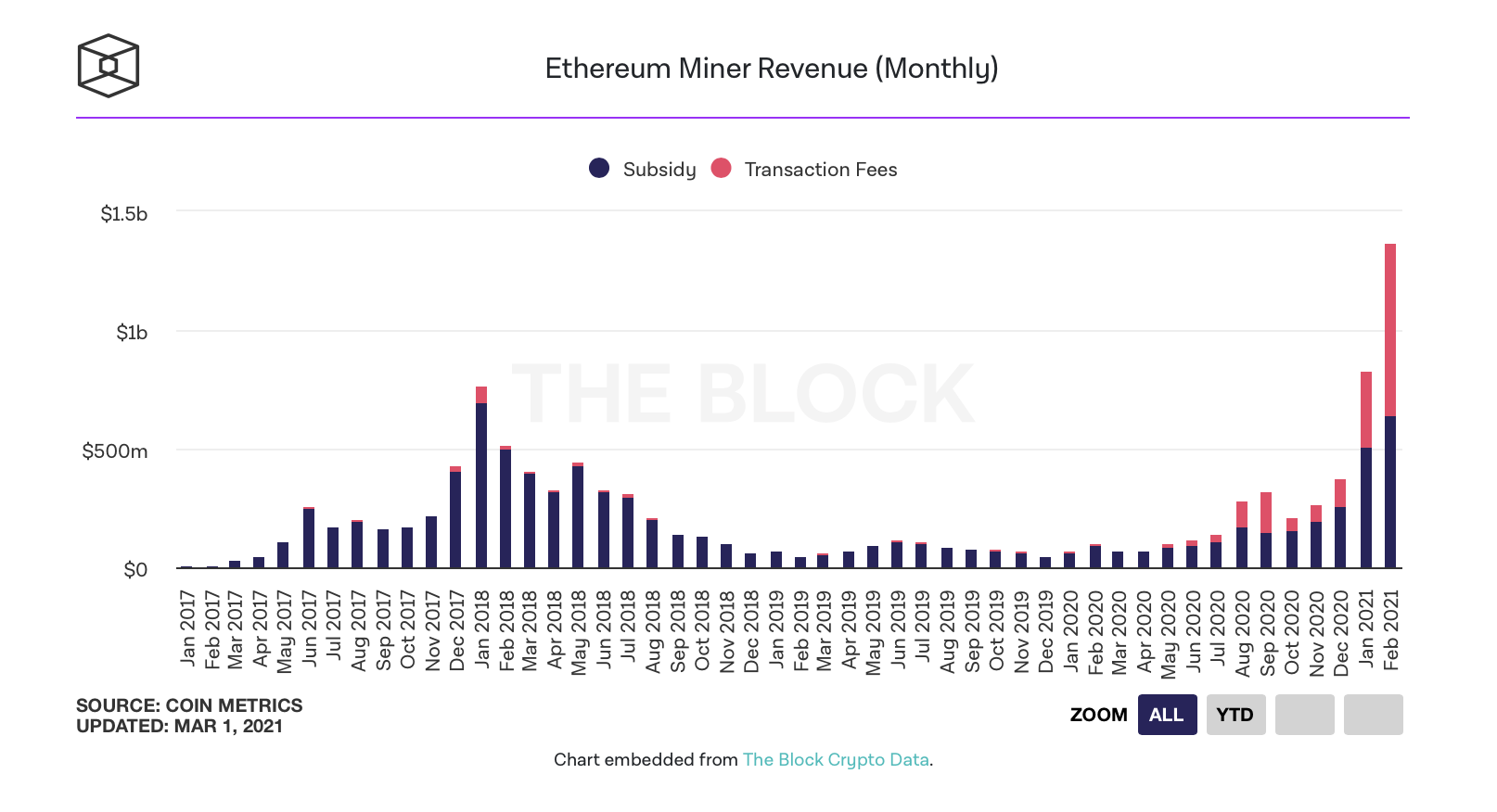 В феврале майнеры Ethereum получили больше $1 млрд