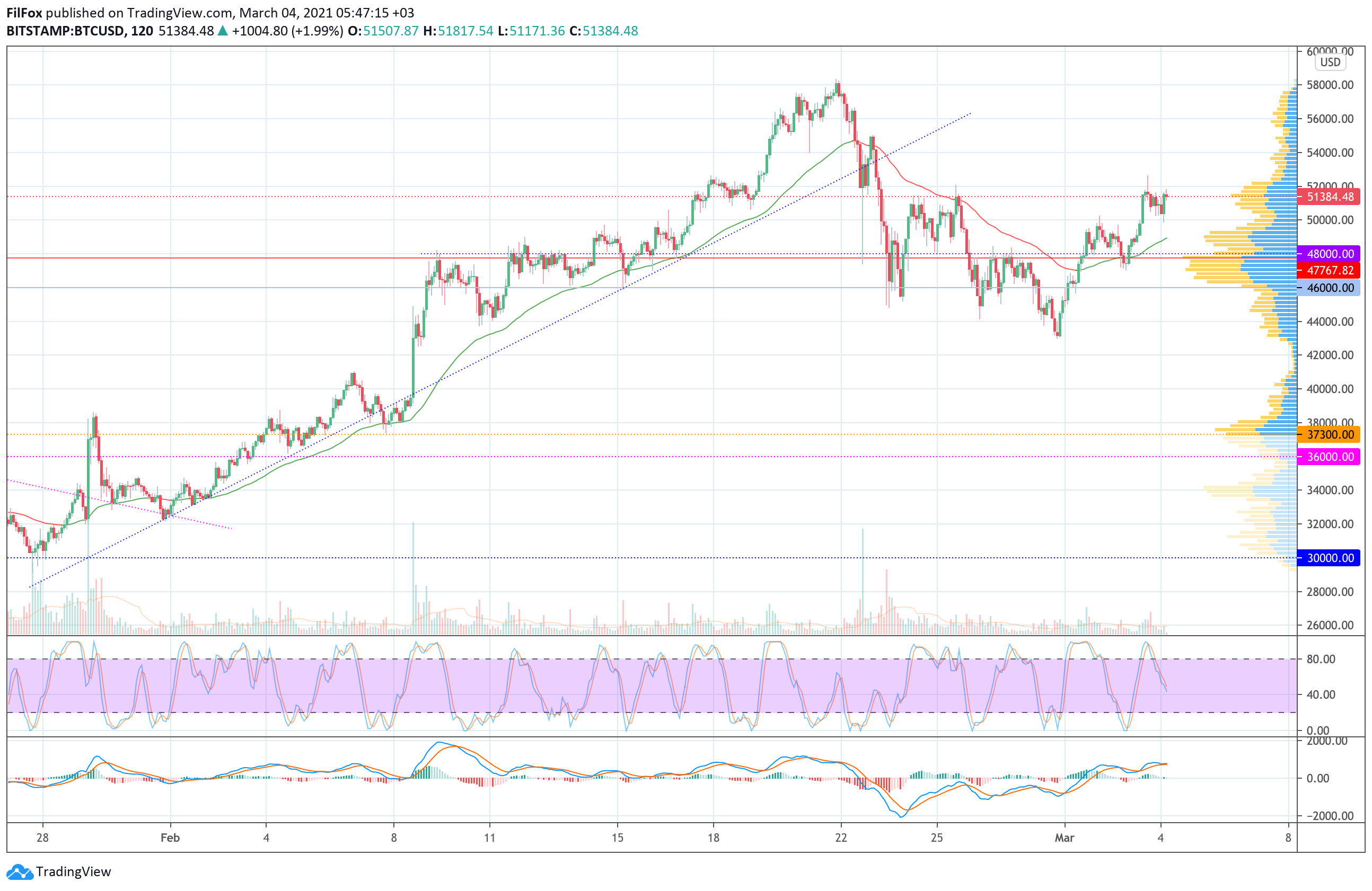 Анализ цен Bitcoin, Ethereum, XRP на 04.03.2021