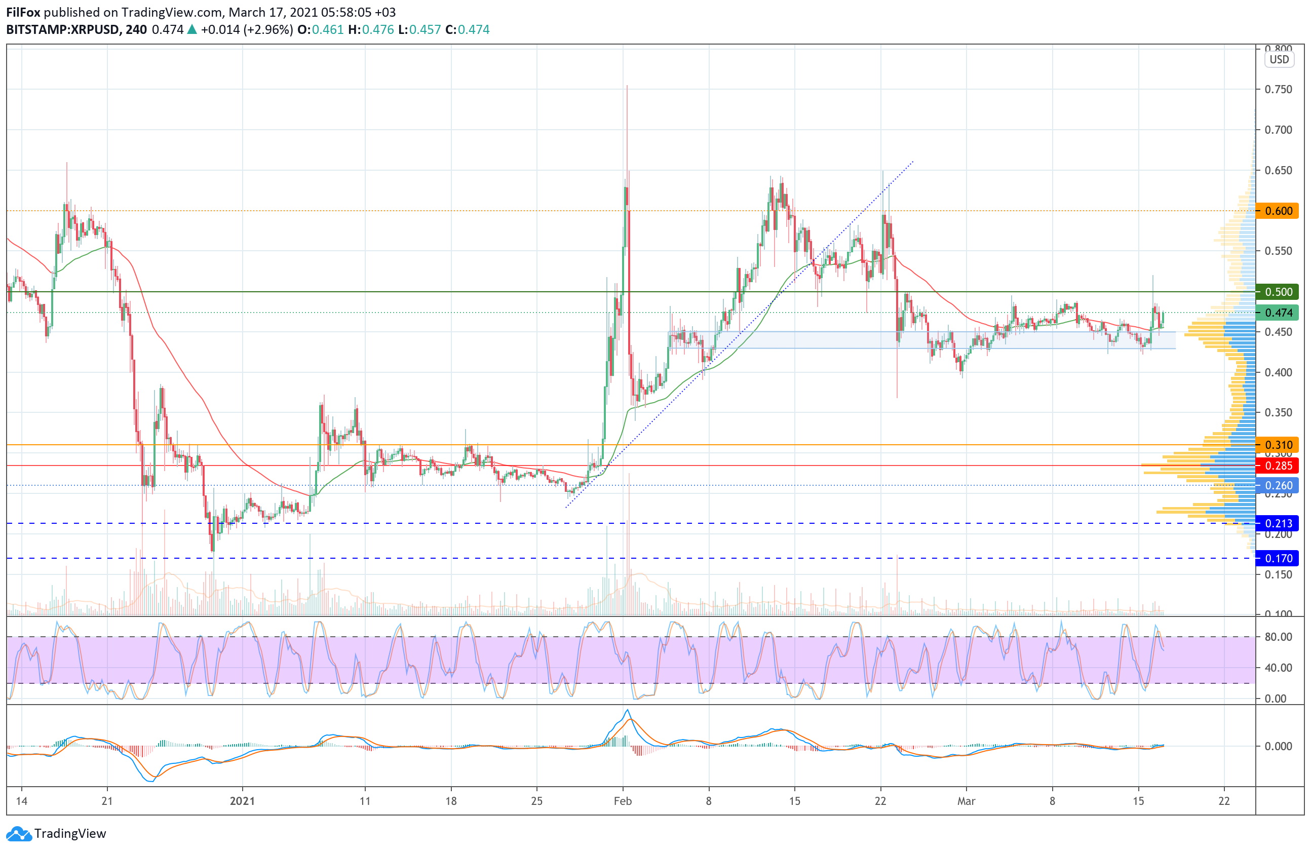 Анализ цен Bitcoin, Ethereum, XRP на 17.03.2021