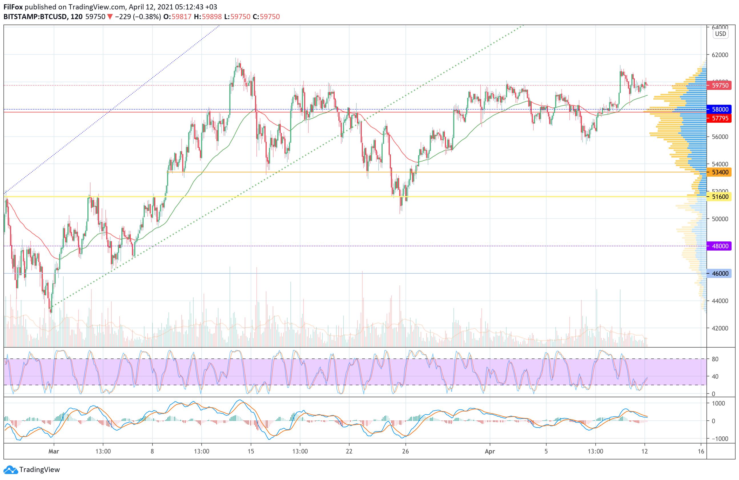 Анализ цен Bitcoin, Ethereum, XRP на 12.04.2021