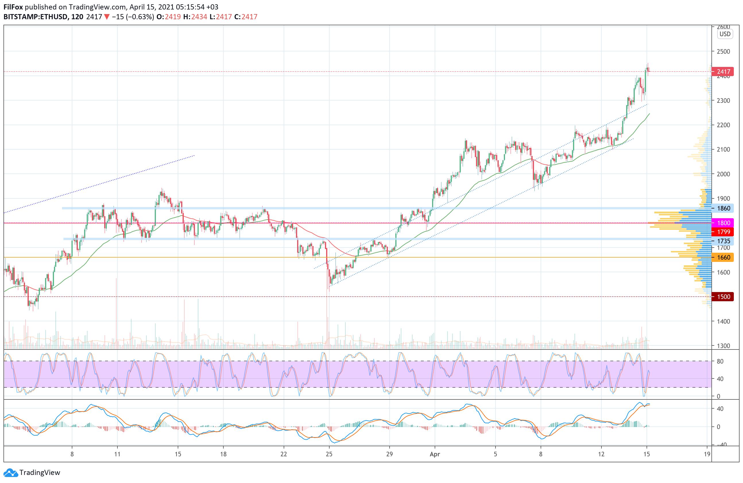 006695 - Анализ цен Bitcoin, Ethereum, XRP на 15.04.2021
