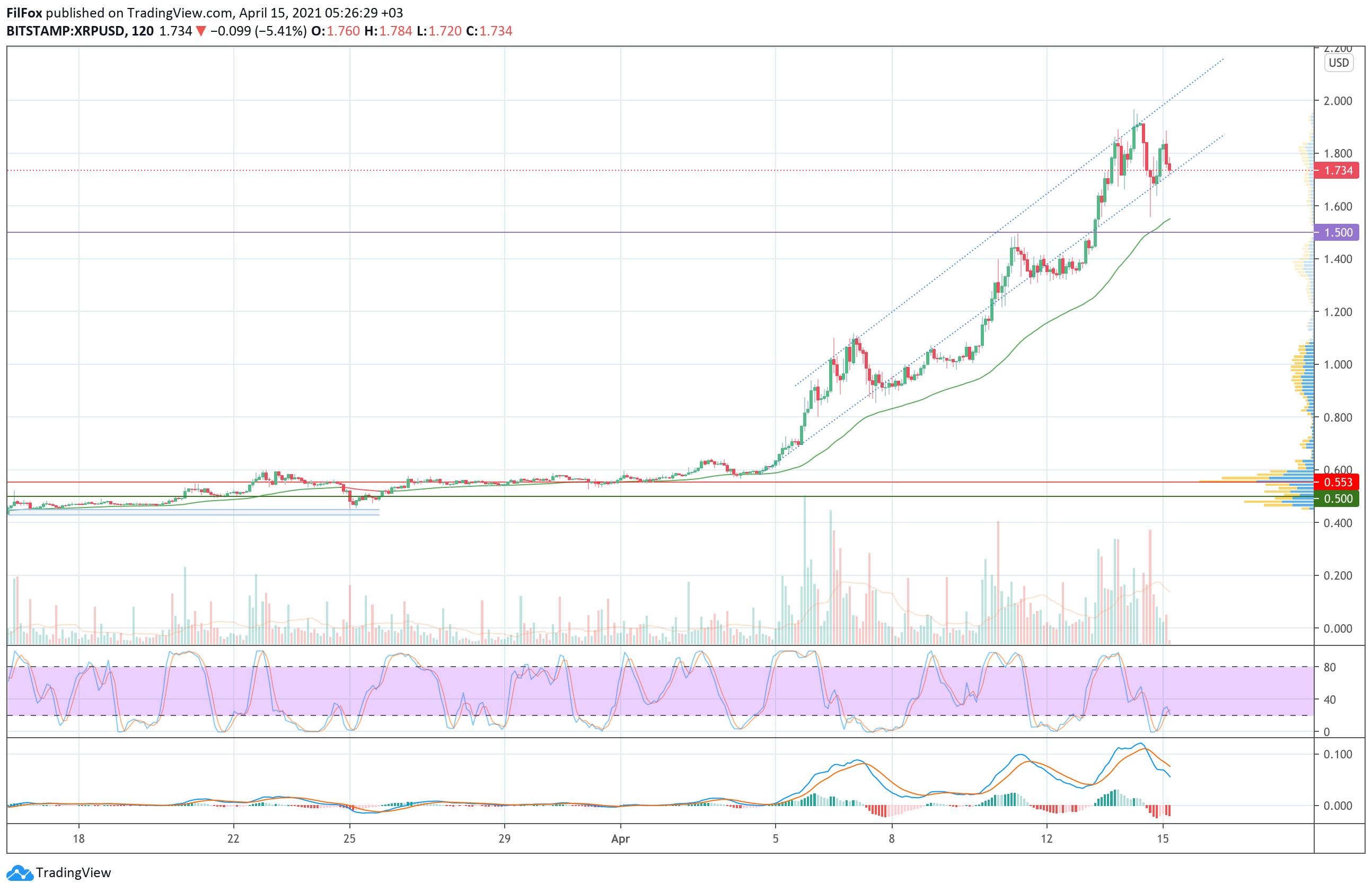 006696 - Анализ цен Bitcoin, Ethereum, XRP на 15.04.2021