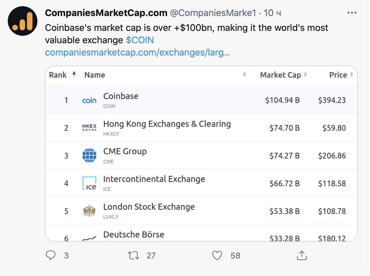 006698 - На Nasdaq стартовали торги акциями Coinbase