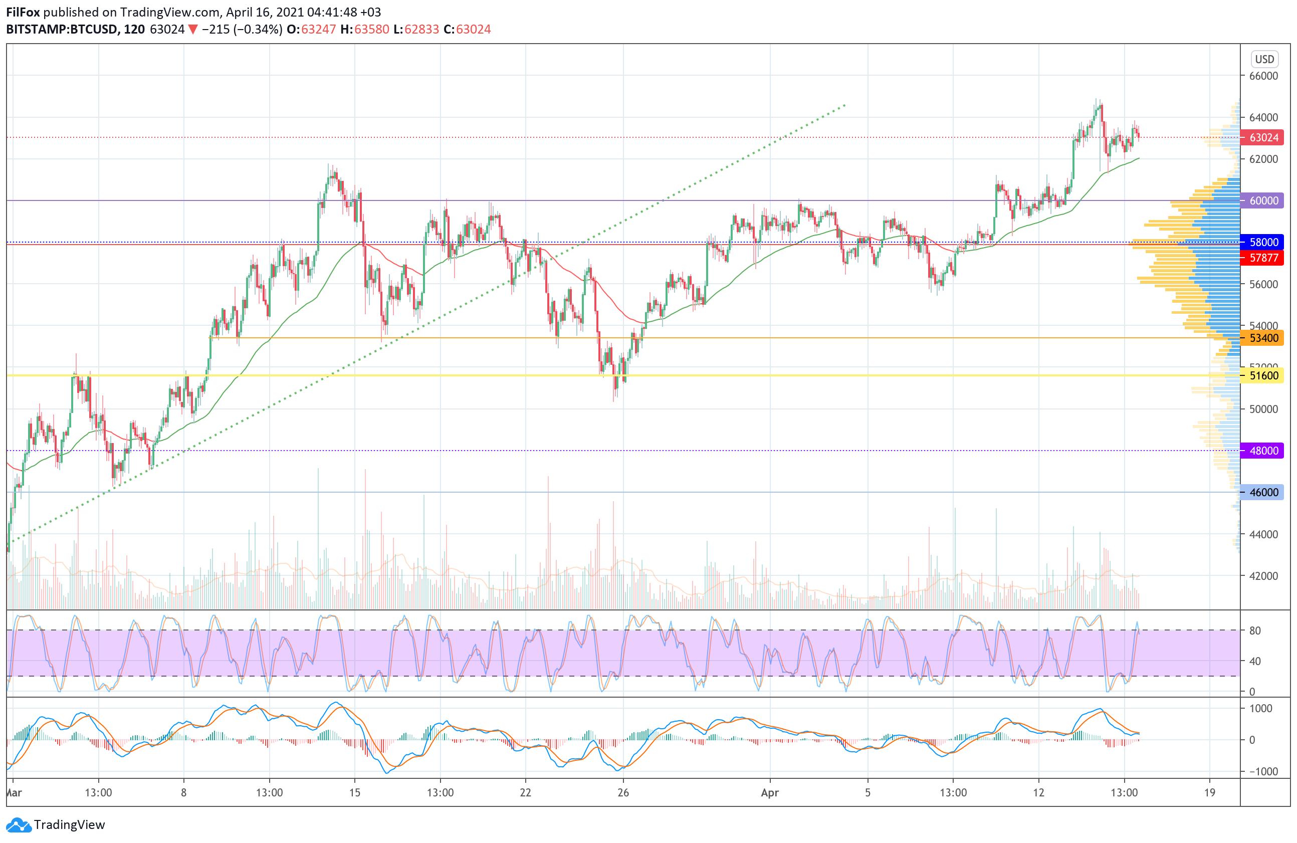006703 - Анализ цен Bitcoin, Ethereum, XRP на 16.04.2021