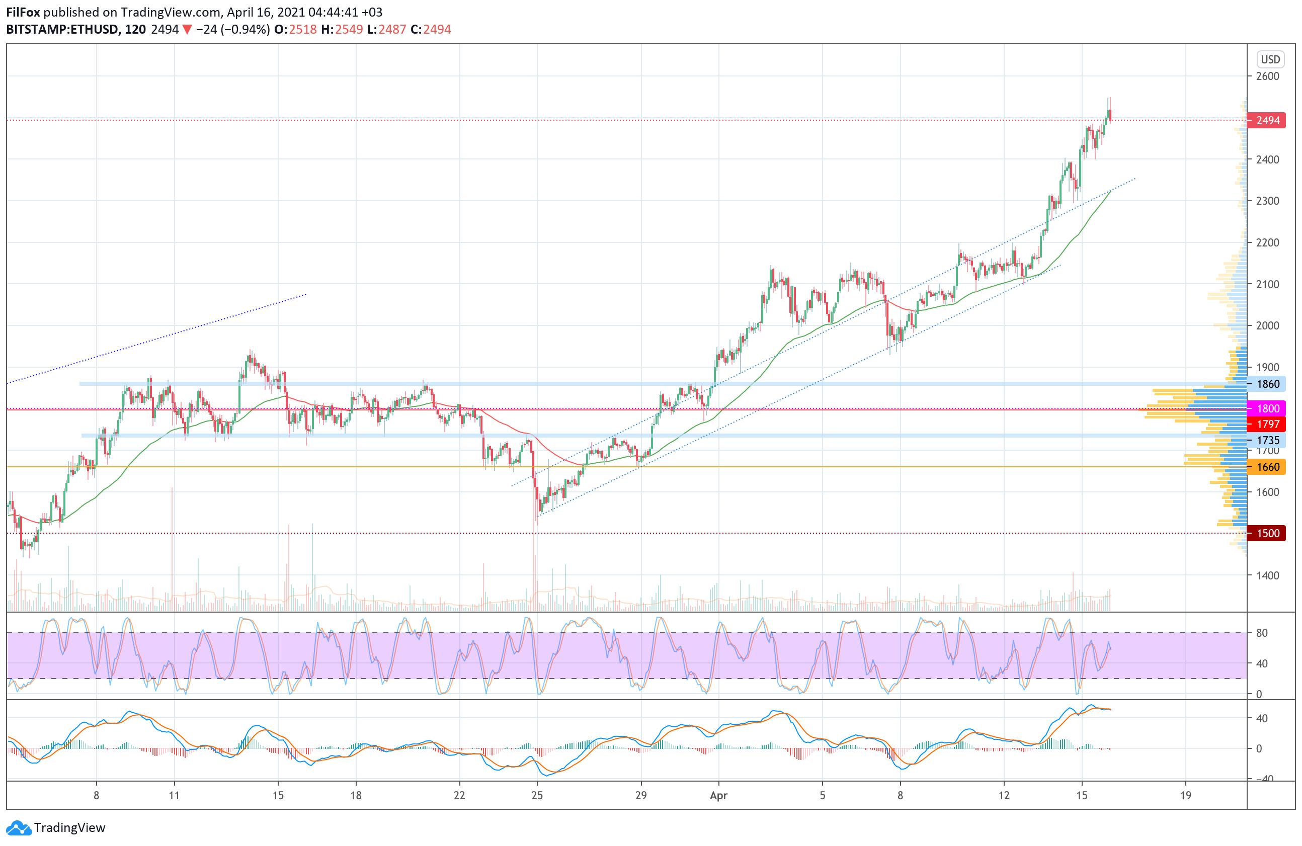 006704 - Анализ цен Bitcoin, Ethereum, XRP на 16.04.2021