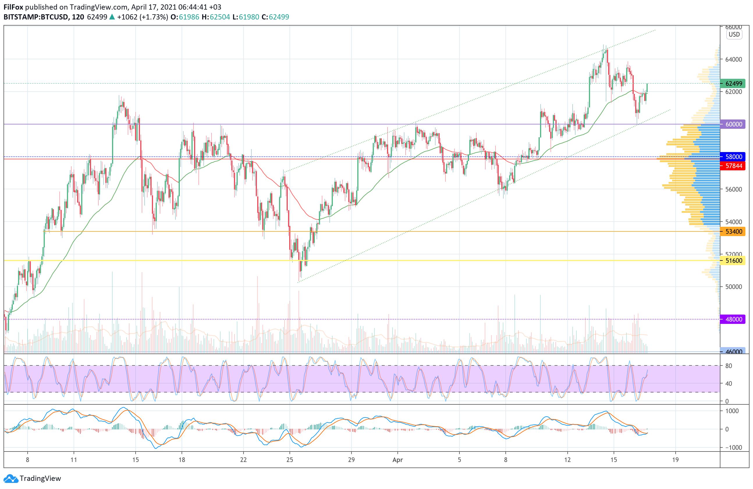 006711 - Анализ цен Bitcoin, Ethereum, XRP на 17.04.2021