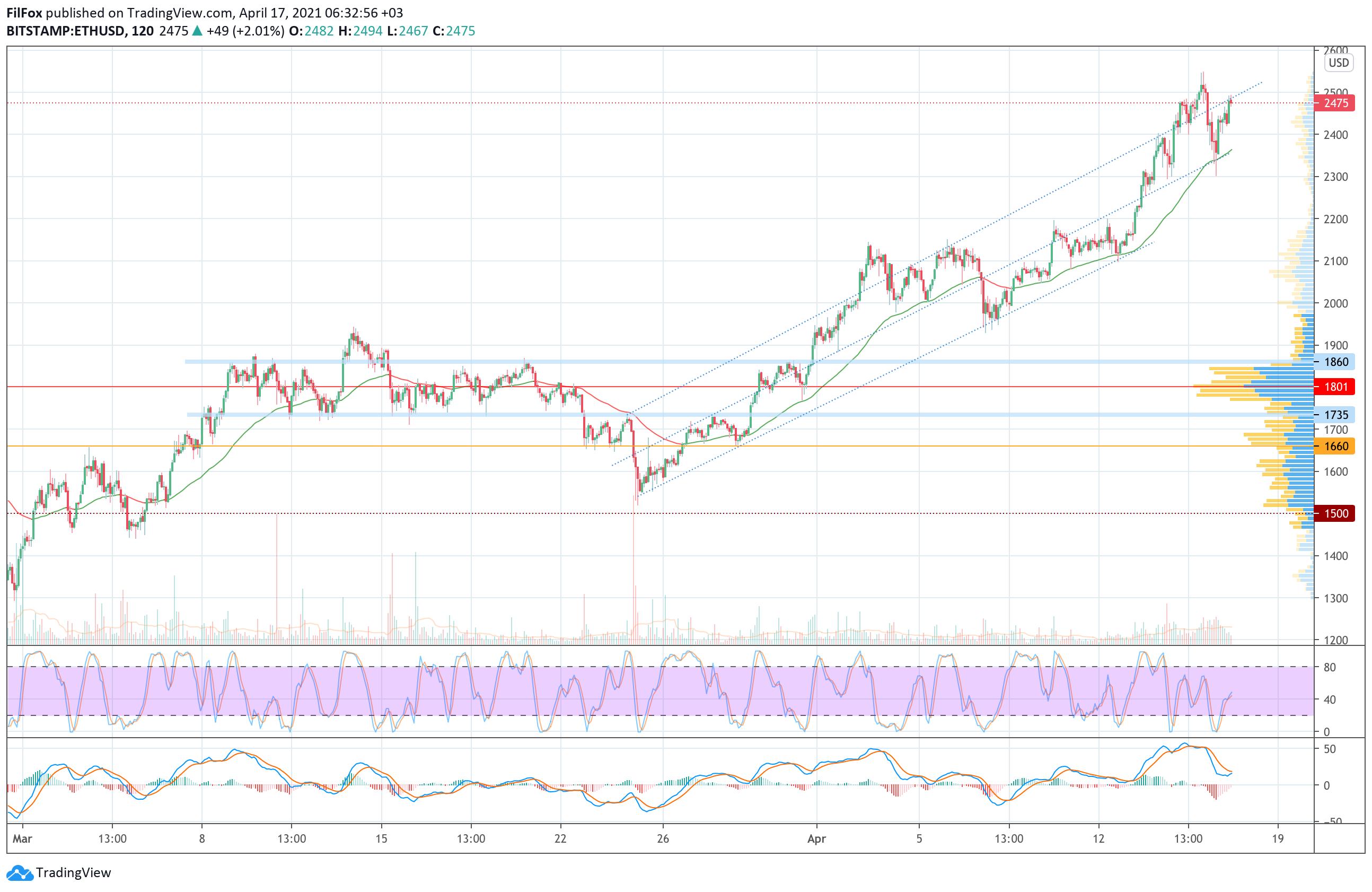 006714 - Анализ цен Bitcoin, Ethereum, XRP на 17.04.2021