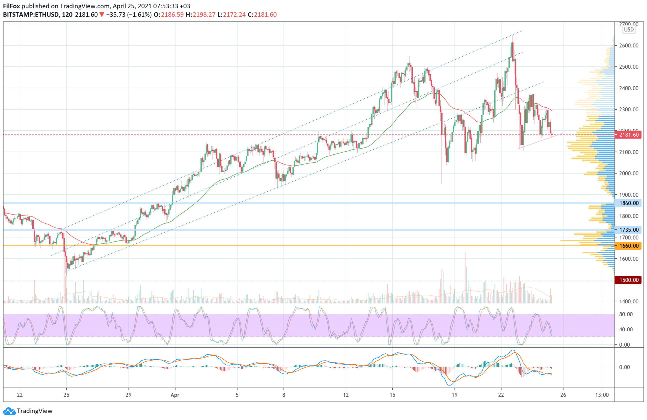 Анализ цен Bitcoin, Ethereum, XRP на 25.04.2021