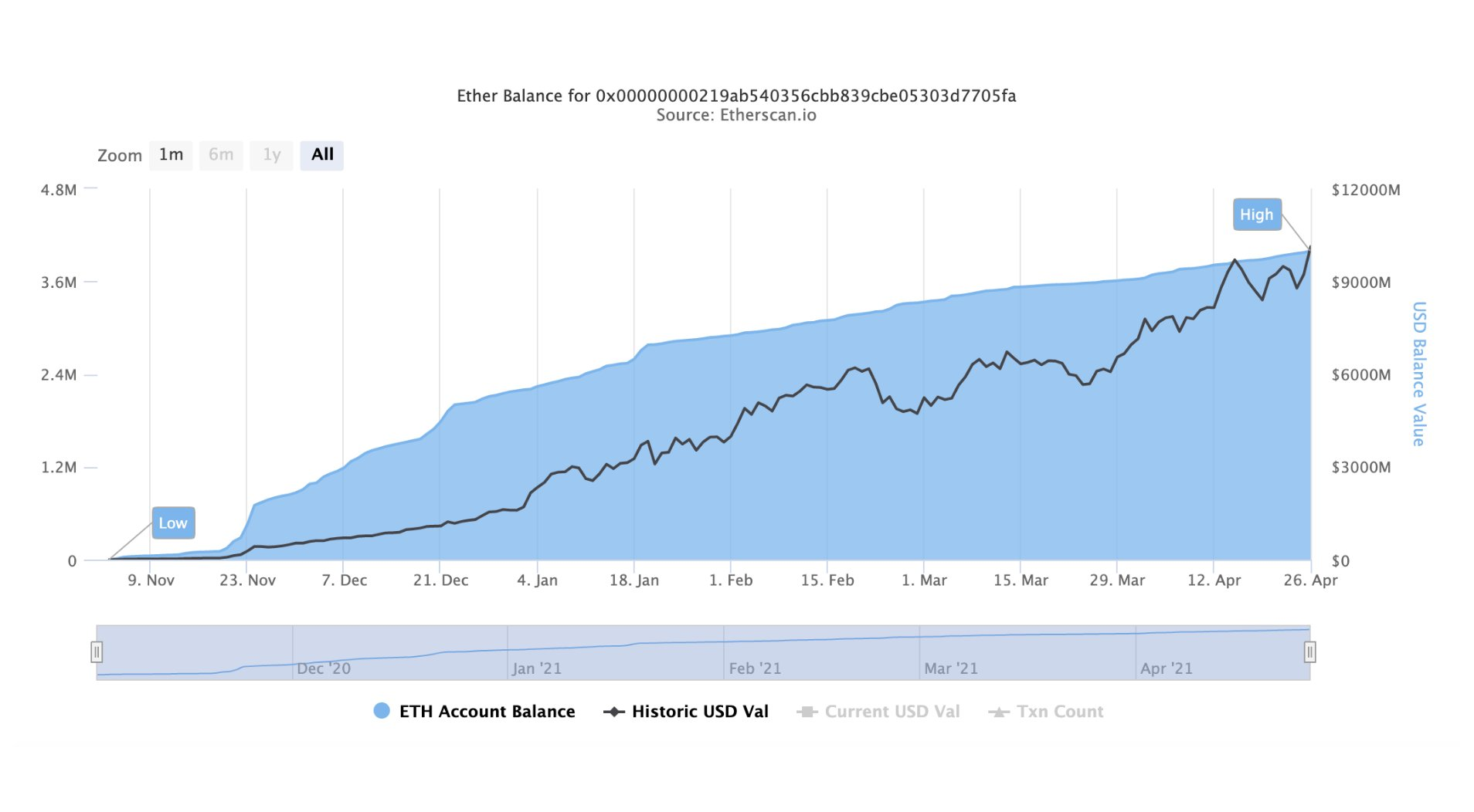 На контракте ETH 2.0 заблокировано больше $10 млрд