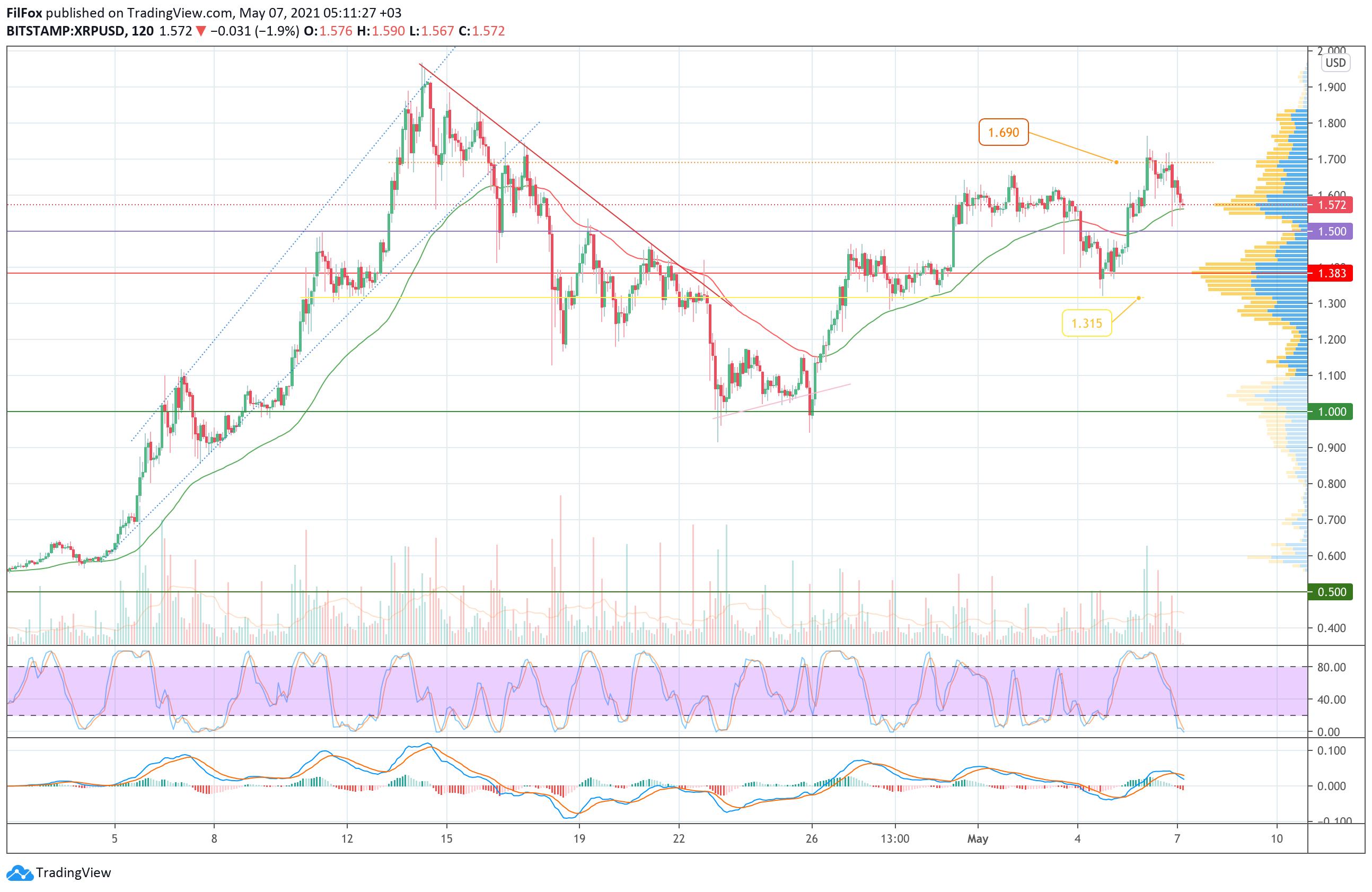Анализ цен Bitcoin, Ethereum, XRP на 07.05.2021