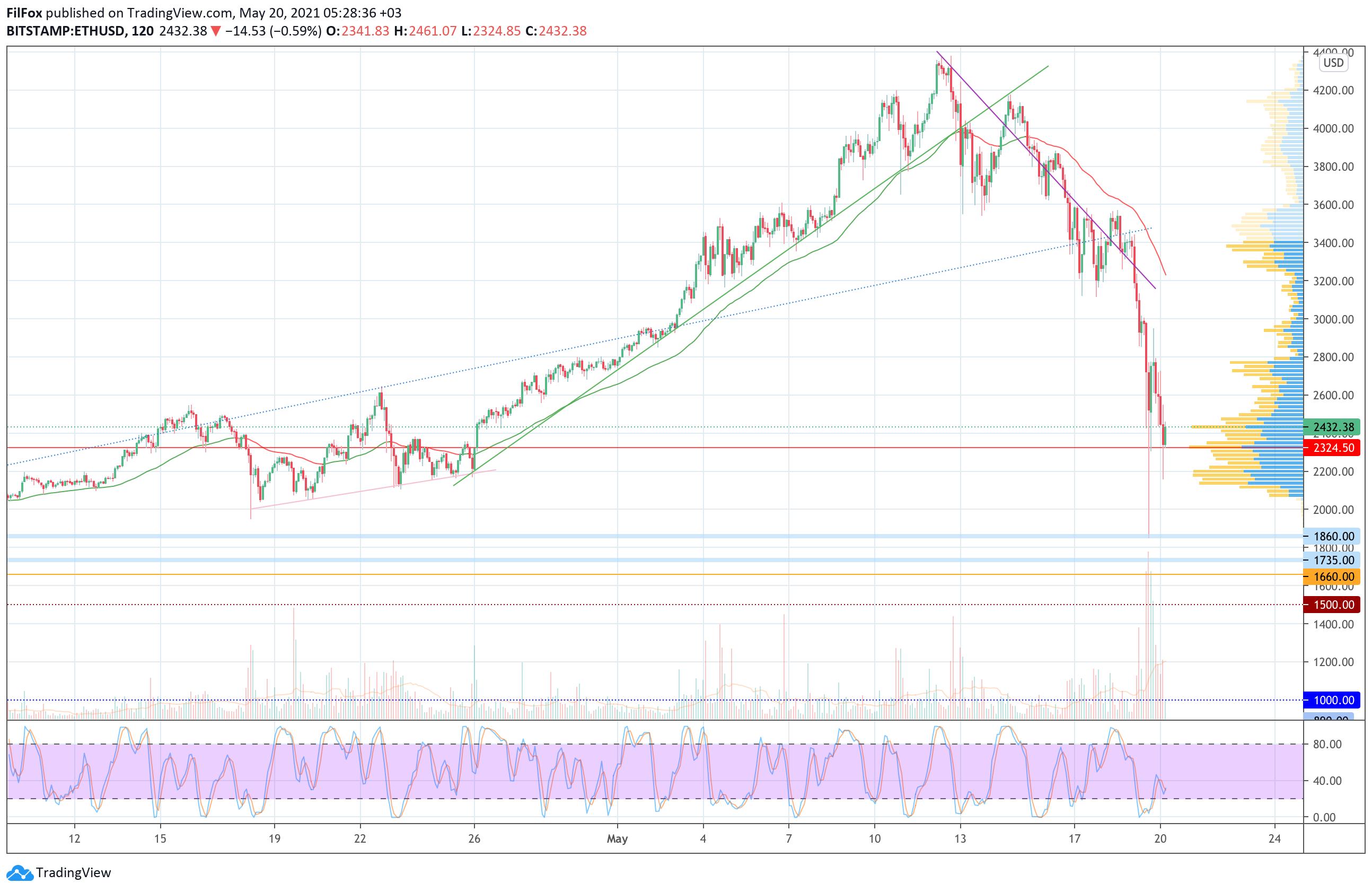 Анализ цен Bitcoin, Ethereum, XRP на 20.05.2021