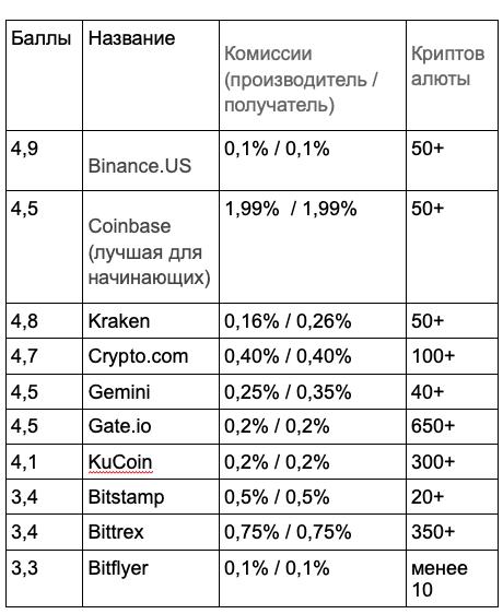 Лучшие криптобиржи 2021 года по версии Forbes