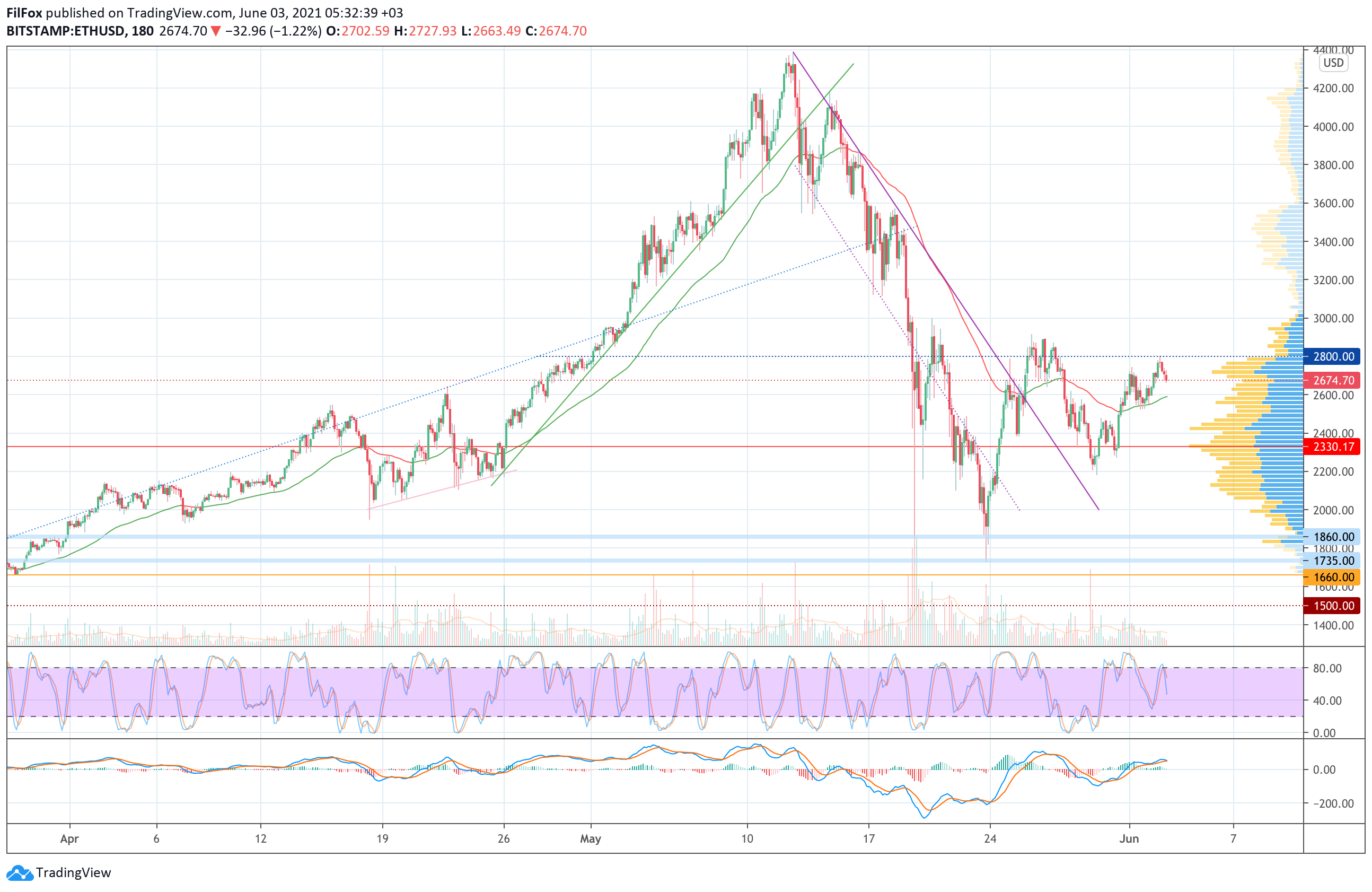 Анализ цен Bitcoin, Ethereum, XRP на 03.06.2021