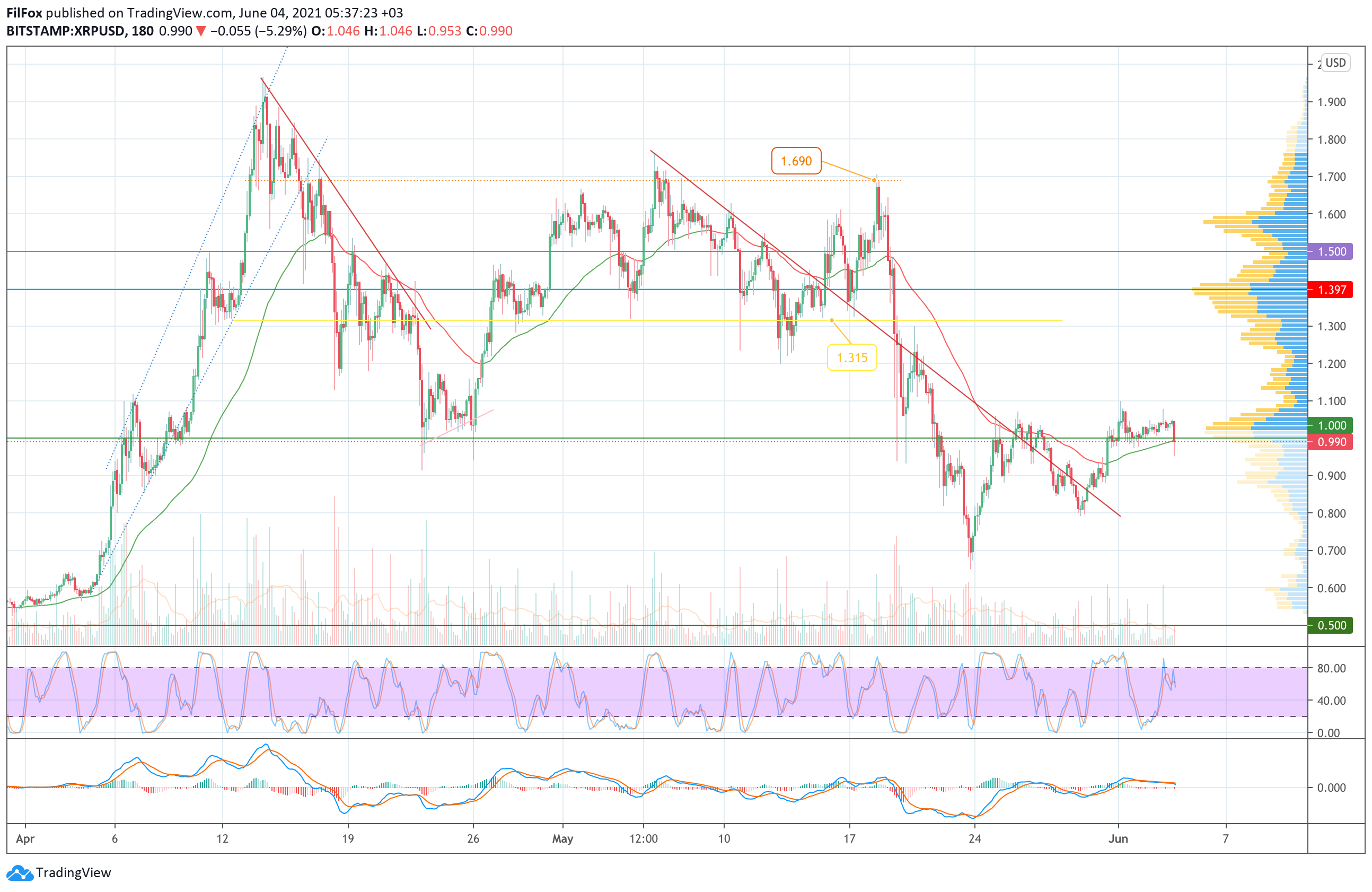 Анализ цен Bitcoin, Ethereum, XRP на 04.06.2021