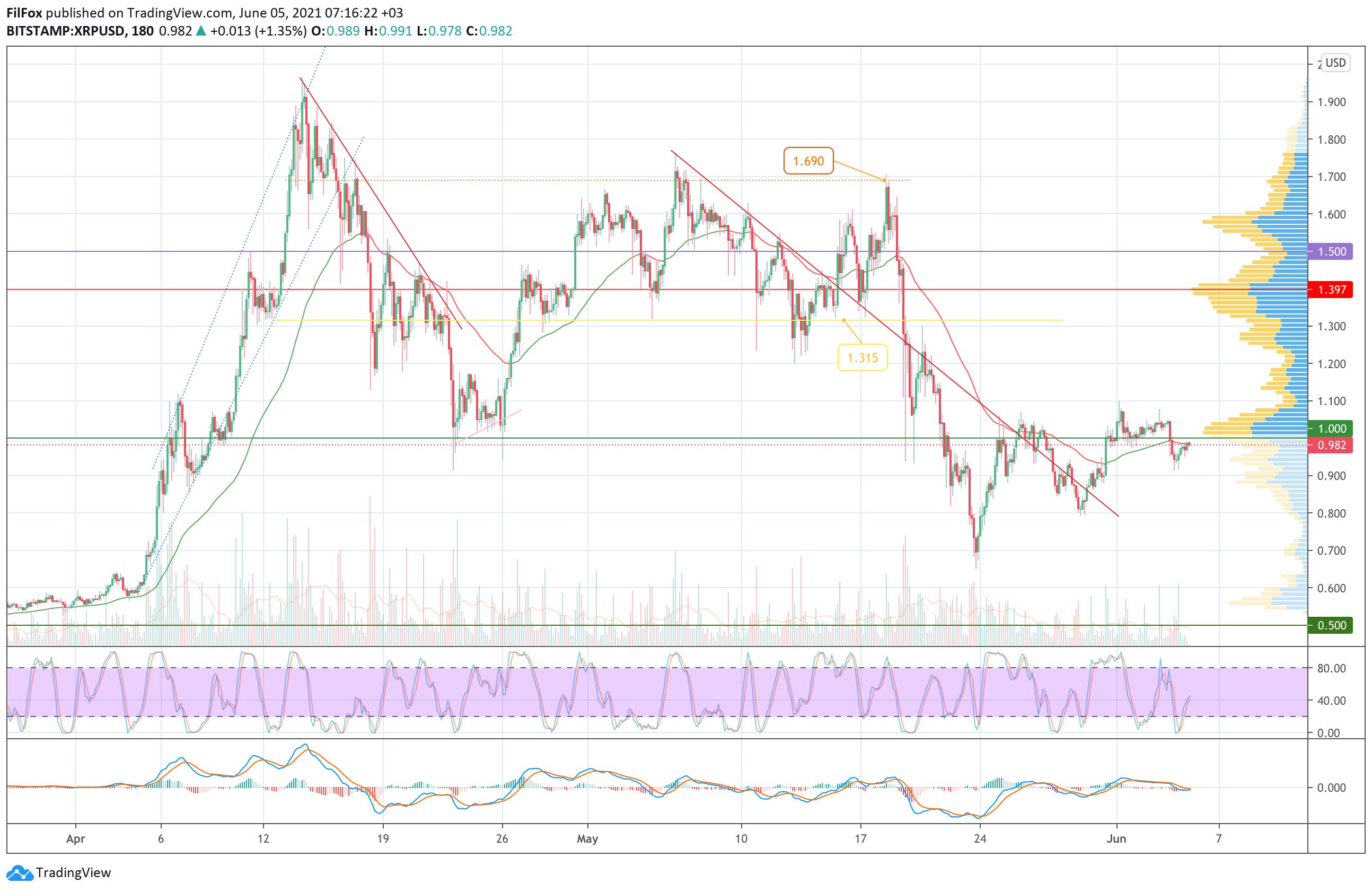 Анализ цен Bitcoin, Ethereum, XRP на 05.06.2021
