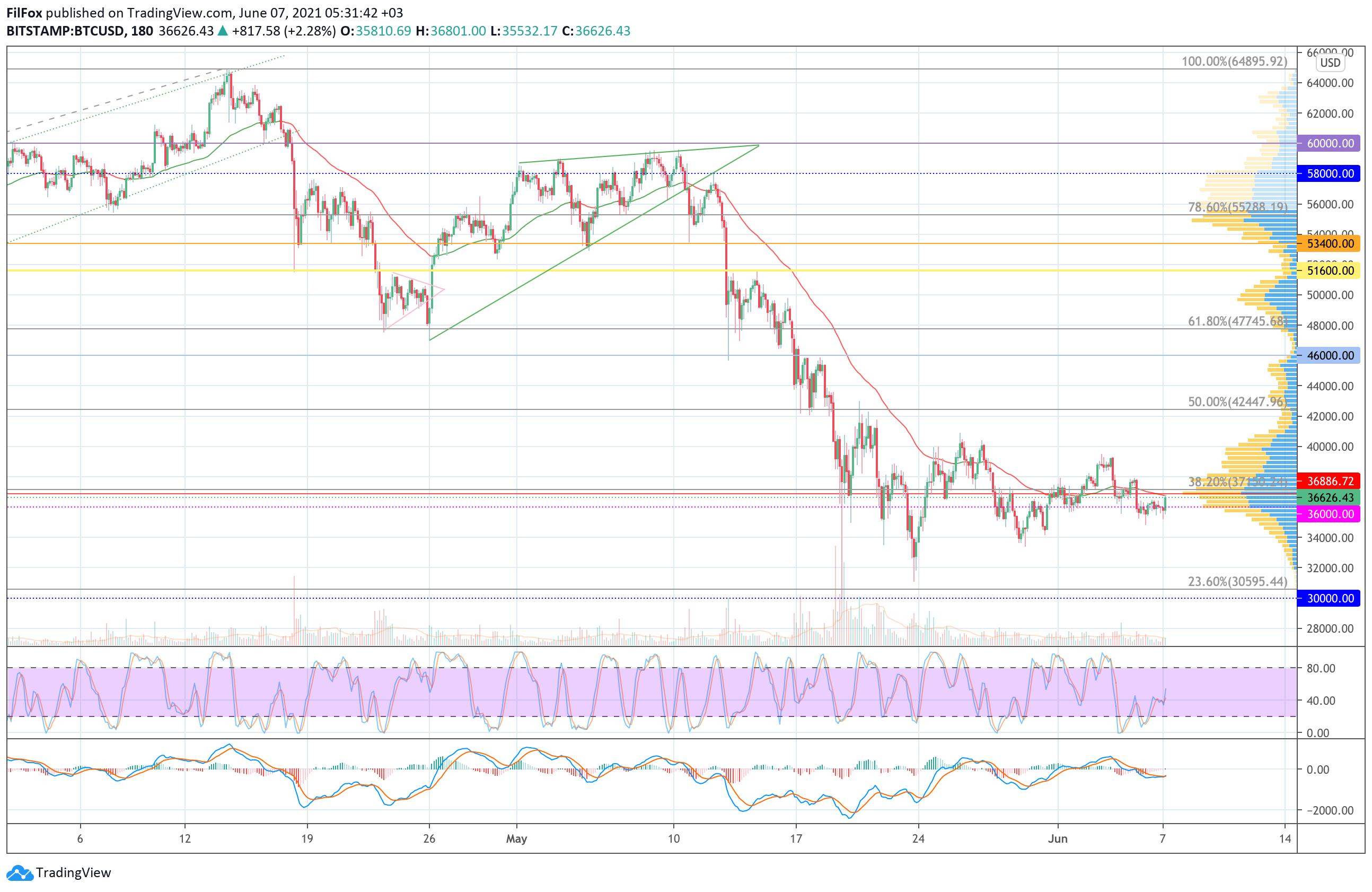 Анализ цен Bitcoin, Ethereum, XRP на 07.06.2021