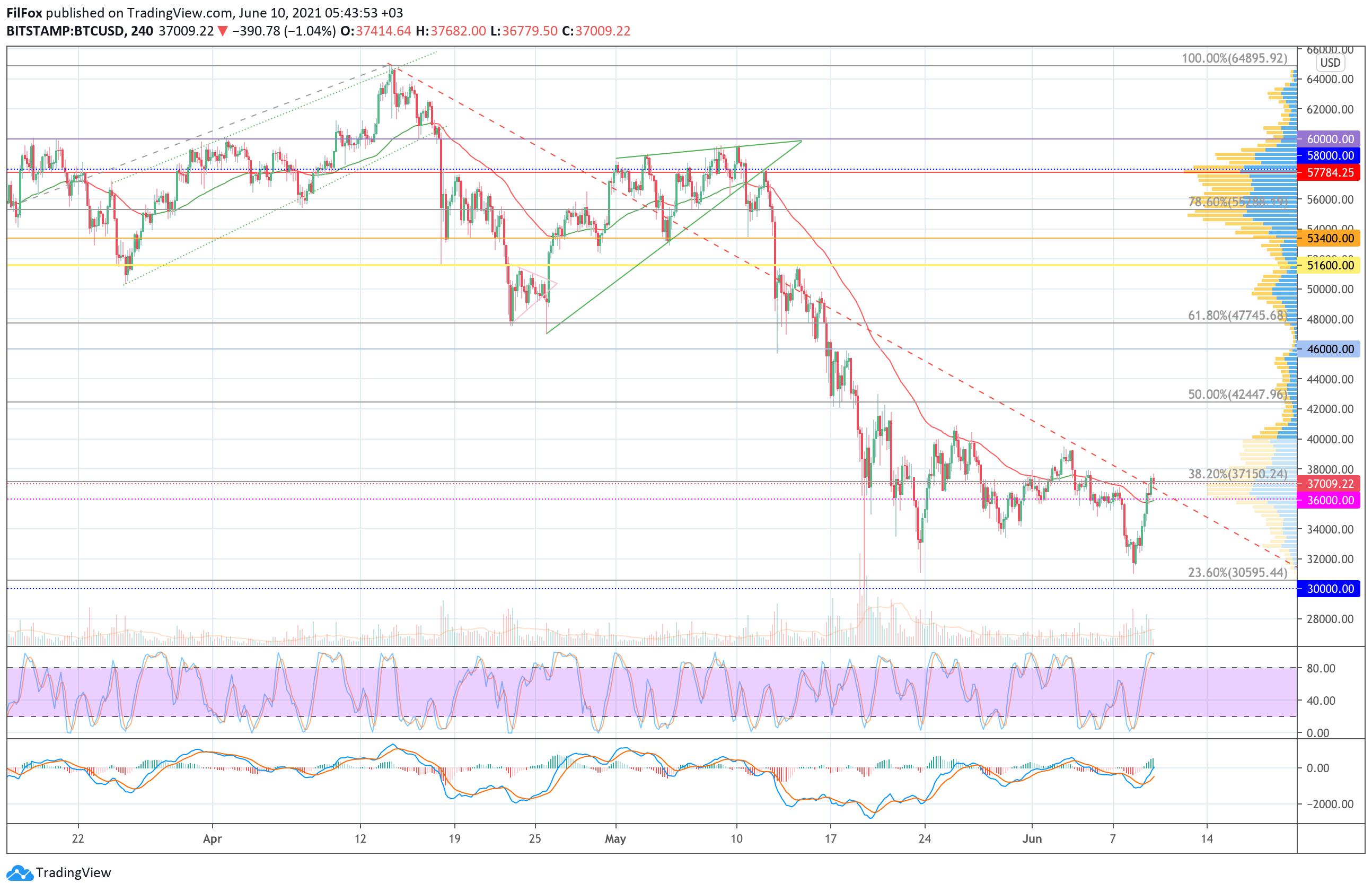 Анализ цен Bitcoin, Ethereum, XRP на 10.06.2021