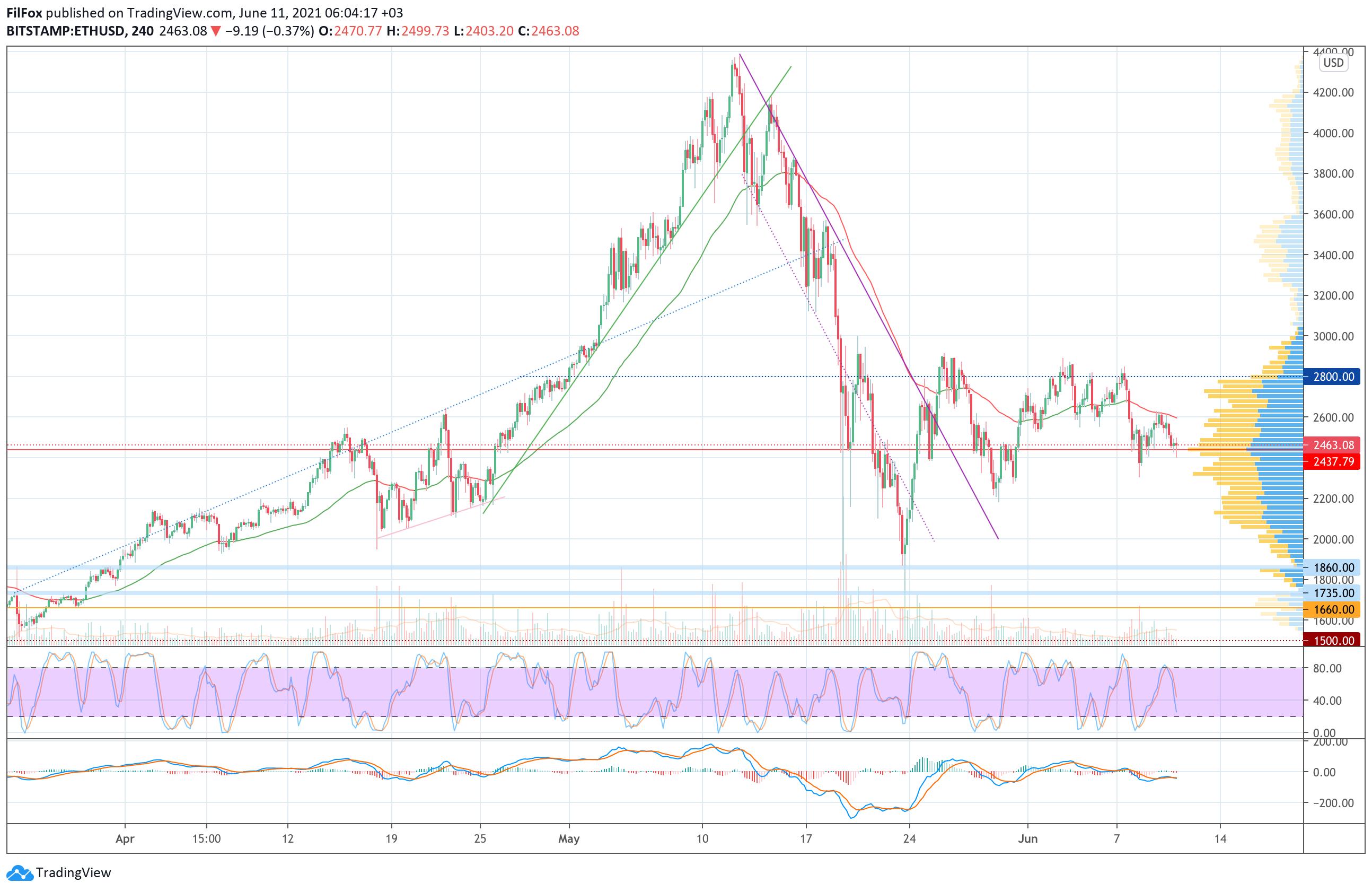 Анализ цен Bitcoin, Ethereum, XRP на 11.06.2021