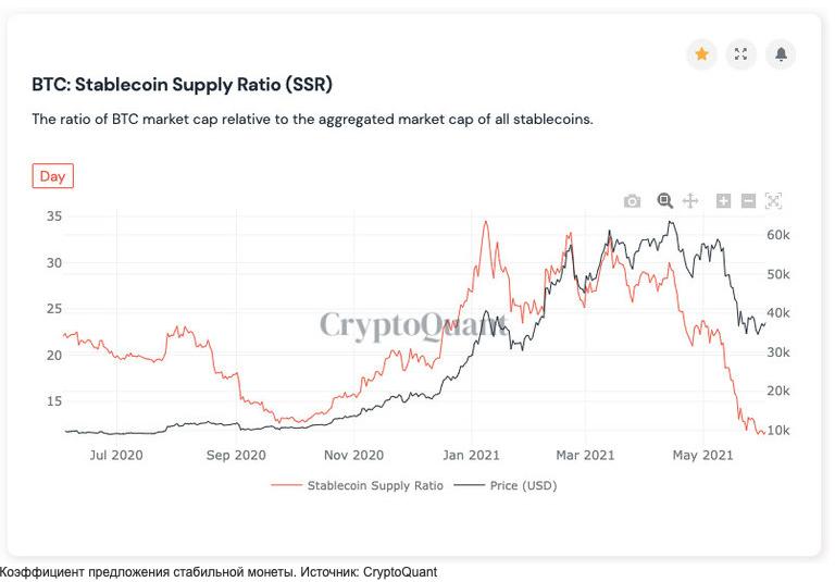 CryptoQuant: биткоин готов к резкому взлету