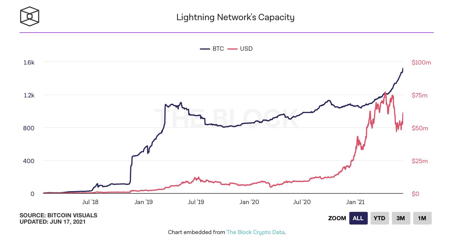 Емкость сети Lightning Network превысила 1500 BTC