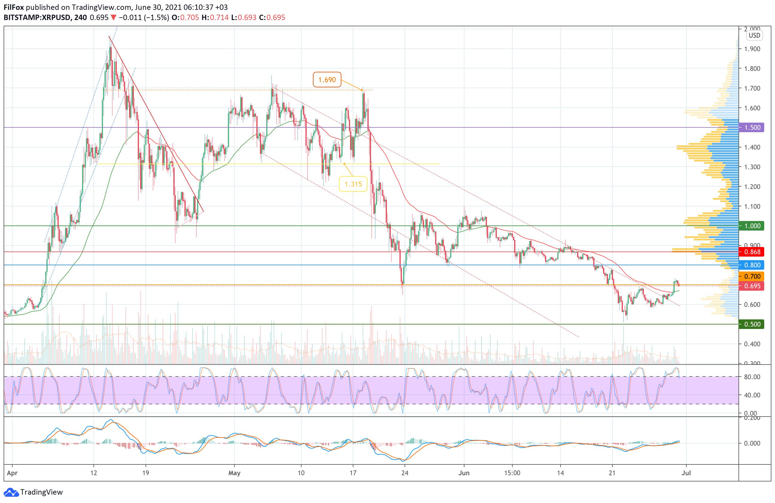 Анализ цен Bitcoin, Ethereum, XRP на 30.06.2021