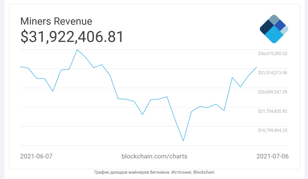 Доходы майнеров биткоина выросли на 50%