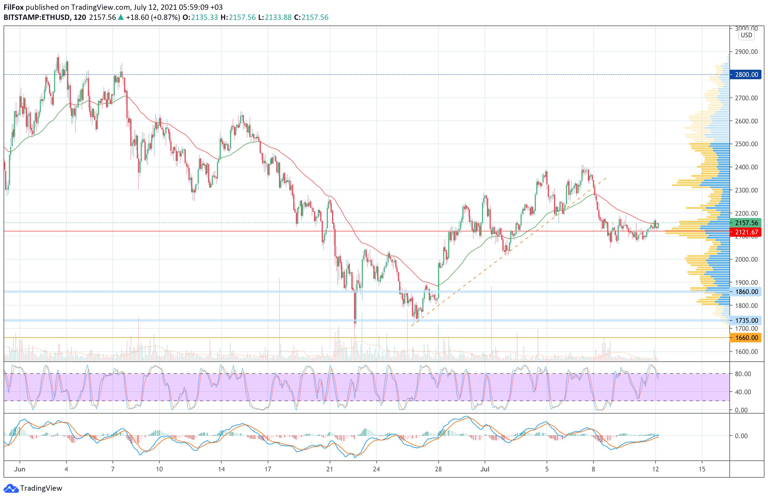 Анализ цен Bitcoin, Ethereum, XRP на 12.07.2021