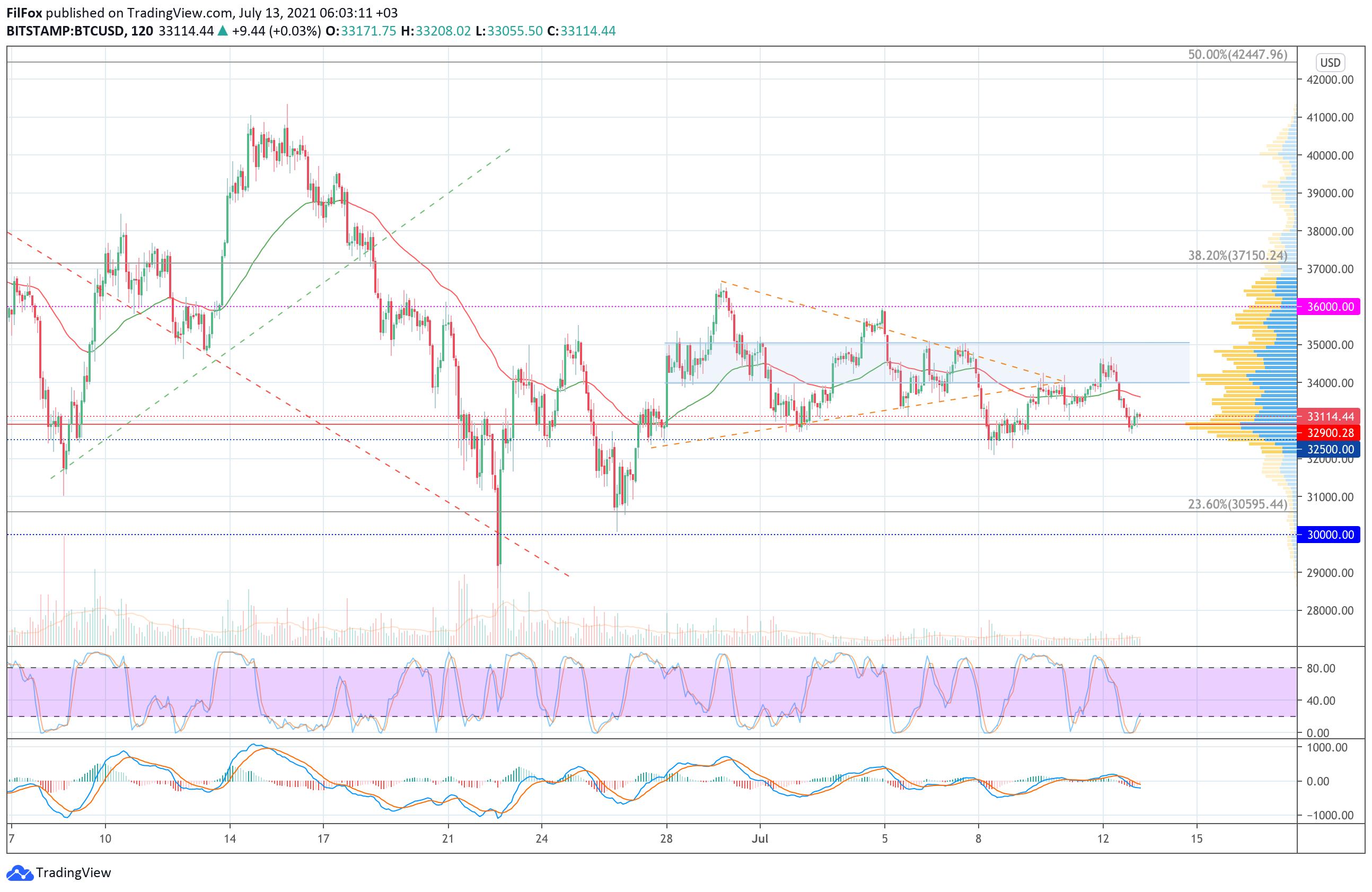 Анализ цен Bitcoin, Ethereum, XRP на 13.07.2021