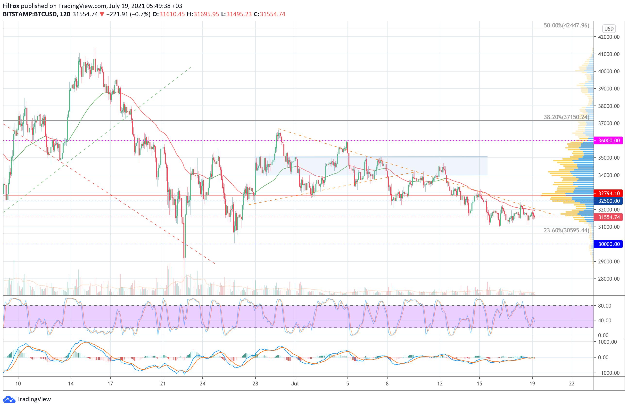 Анализ цен Bitcoin, Ethereum, XRP на 19.07.2021