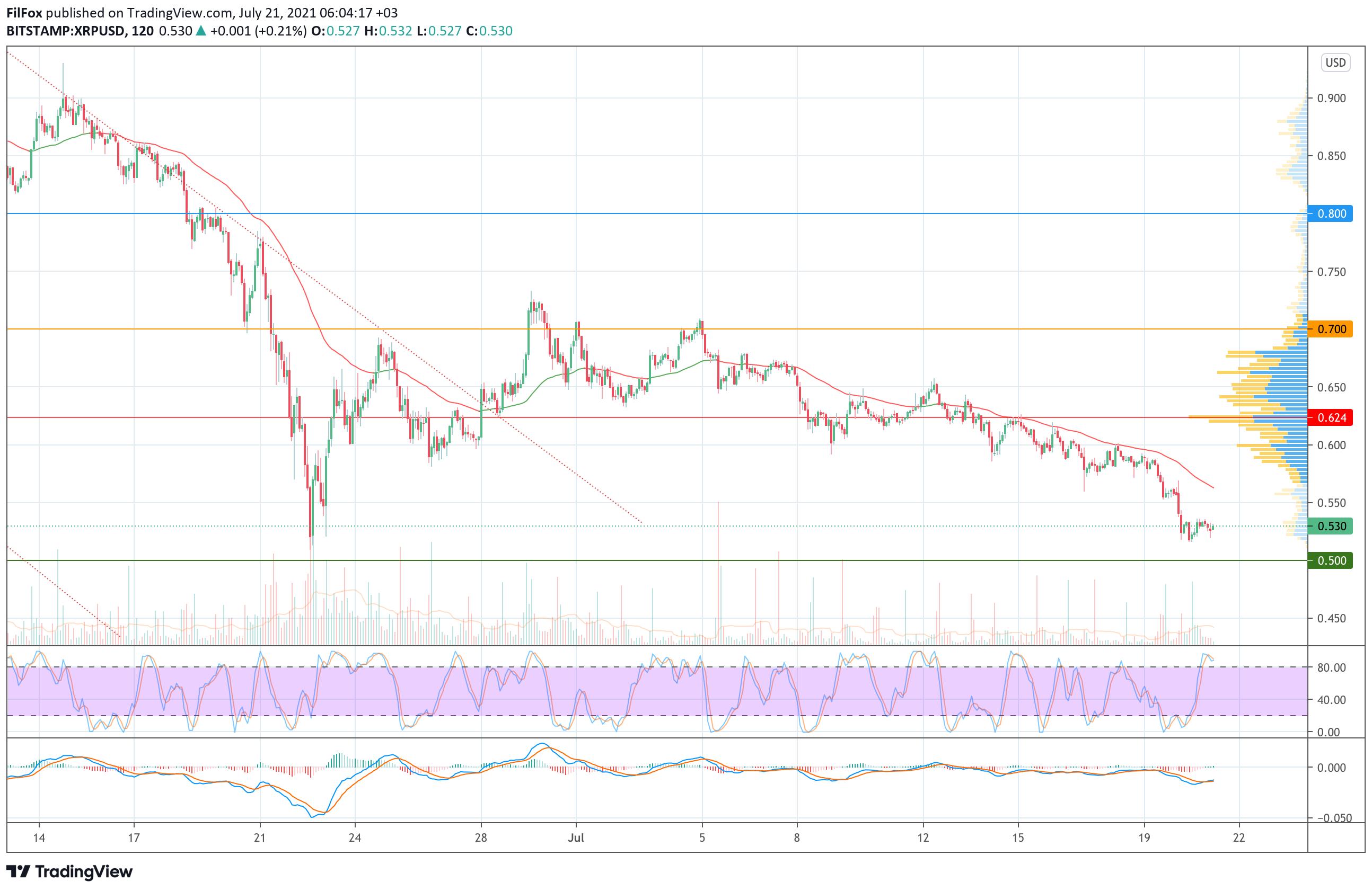 Анализ цен Bitcoin, Ethereum, XRP на 21.07.2021