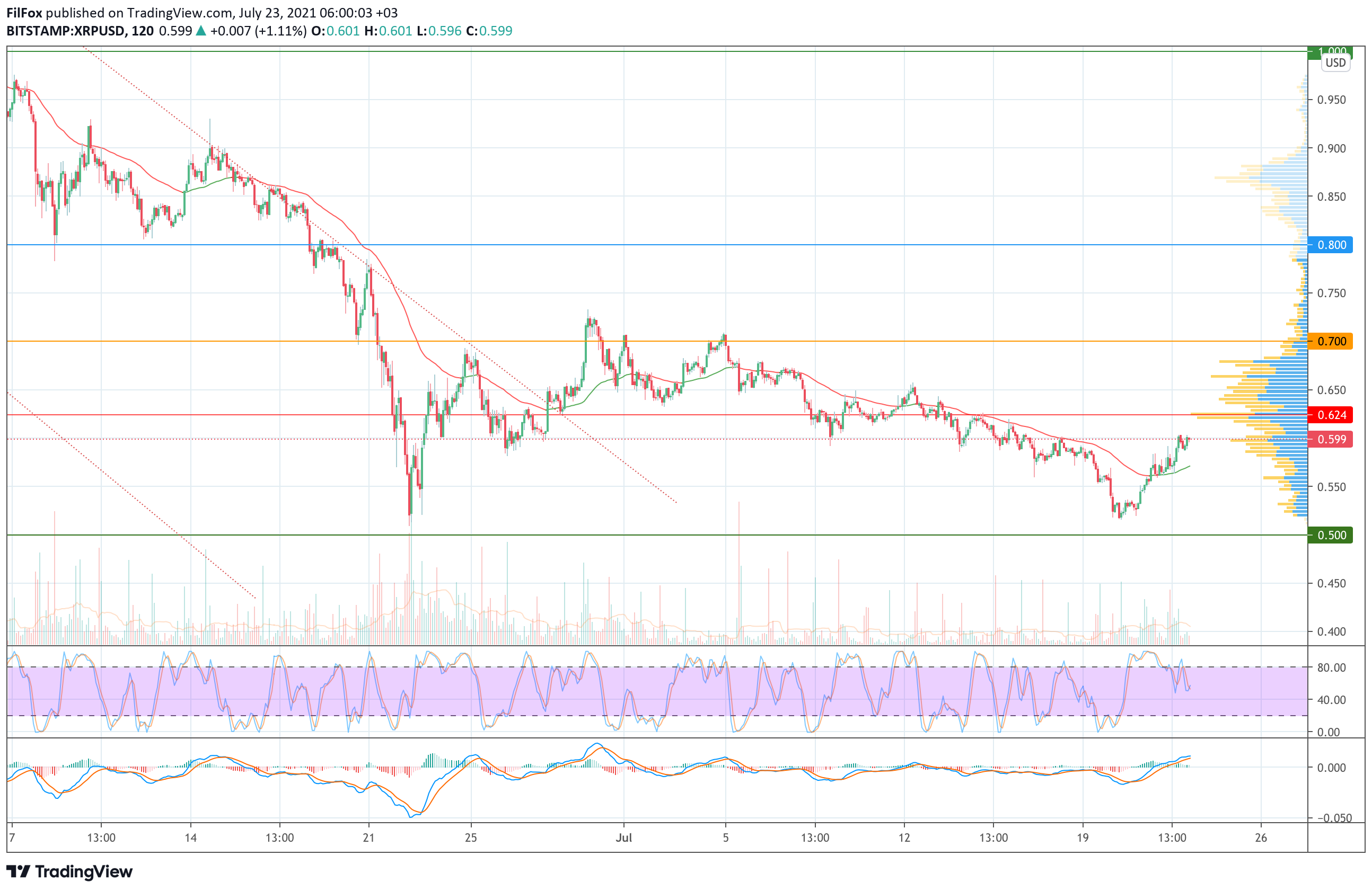 Анализ цен Bitcoin, Ethereum, XRP на 23.07.2021
