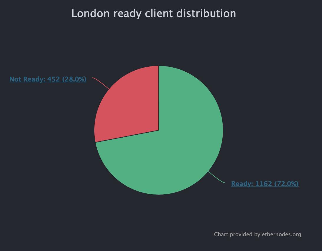 Хардфорк Ethereum London состоится завтра