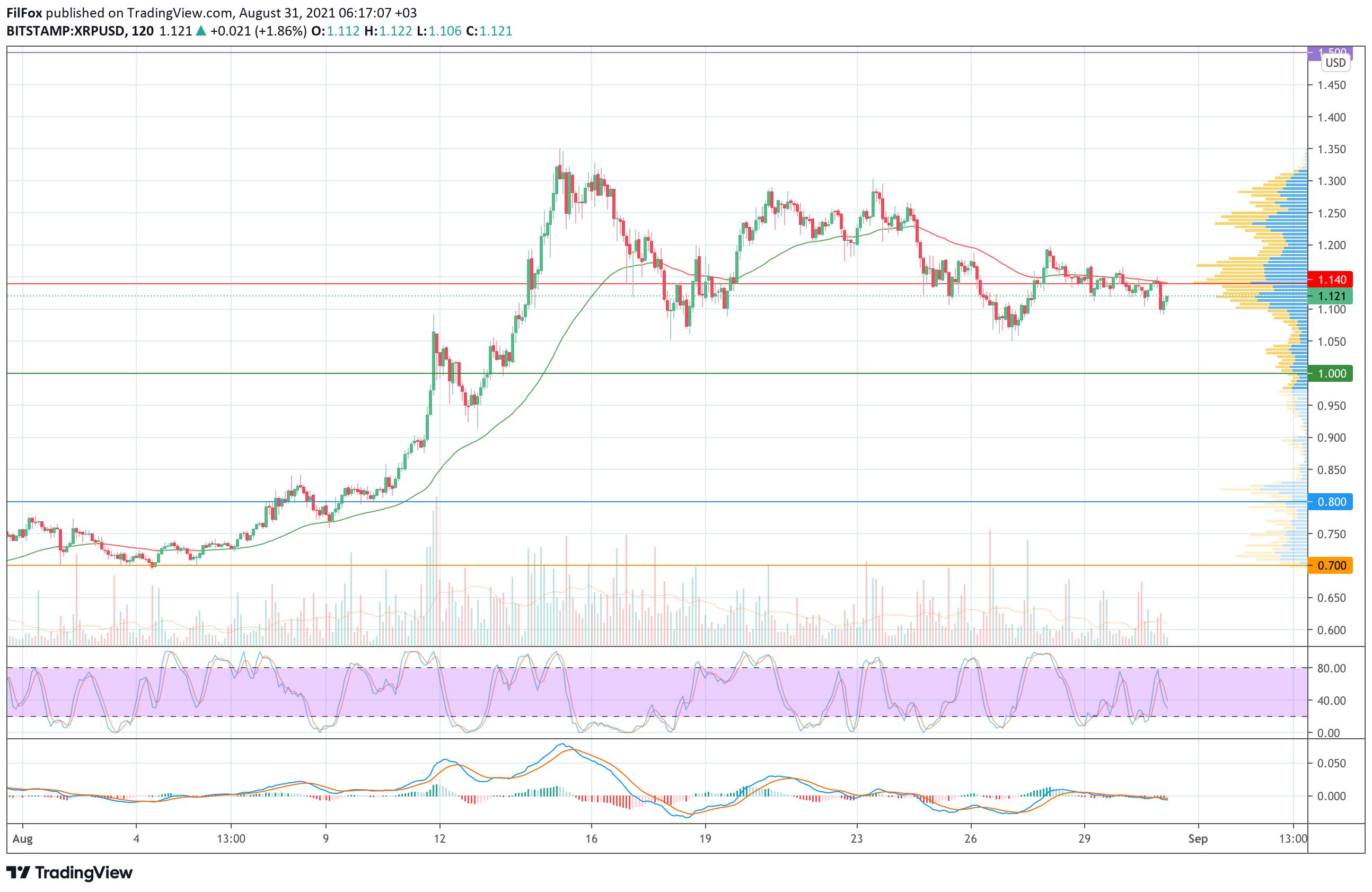 Анализ цен Bitcoin, Ethereum, XRP на 31.08.2021