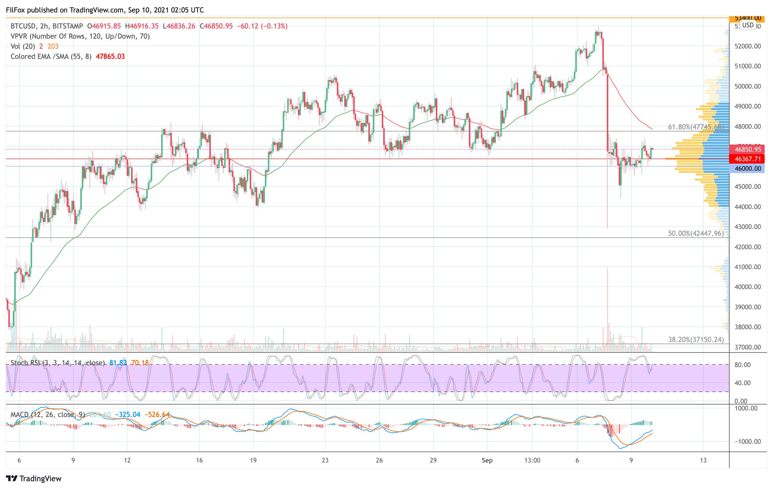 Анализ цен Bitcoin, Ethereum, XRP на 10.09.2021