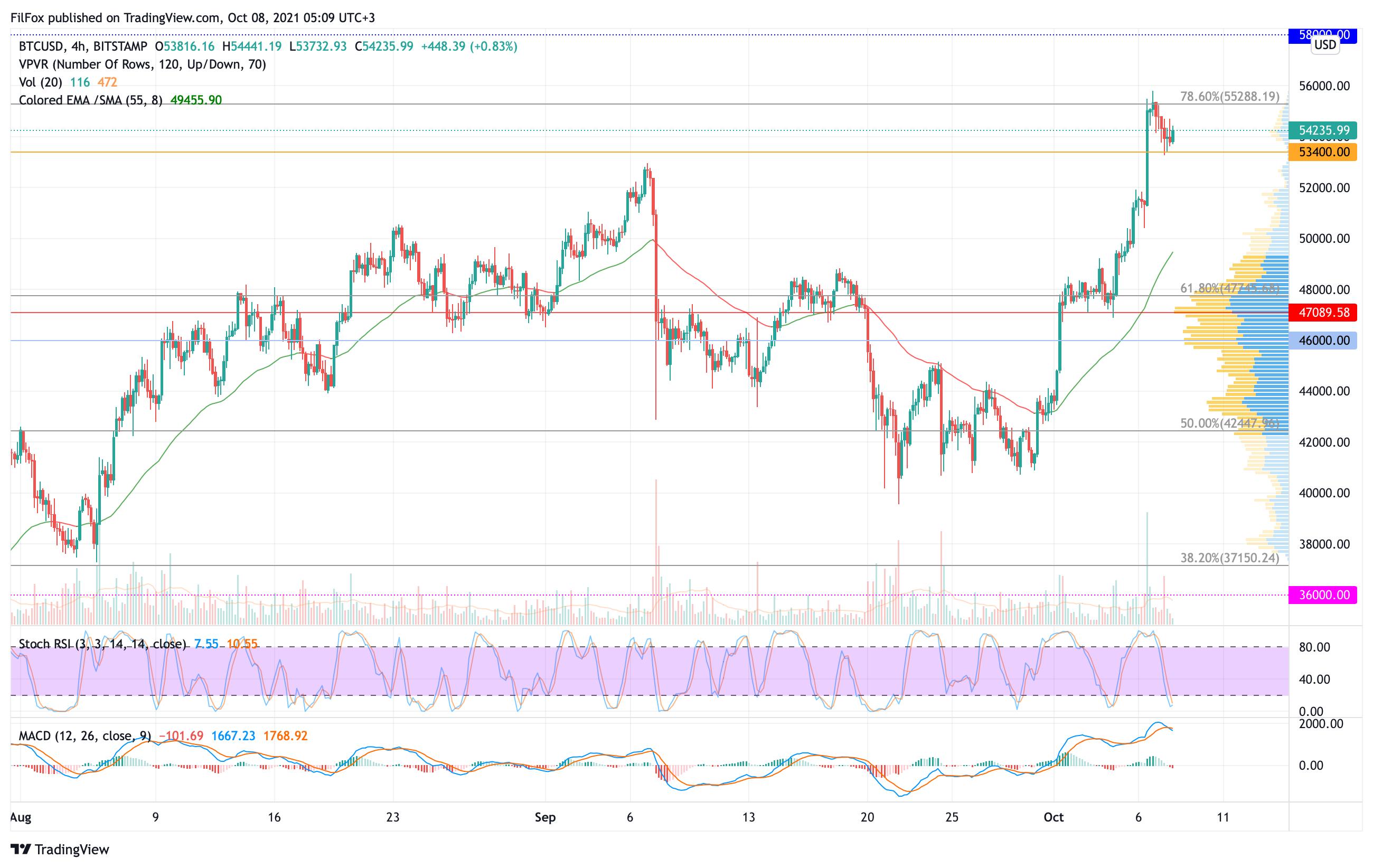 Анализ цен Bitcoin, Ethereum, XRP на 08.10.2021