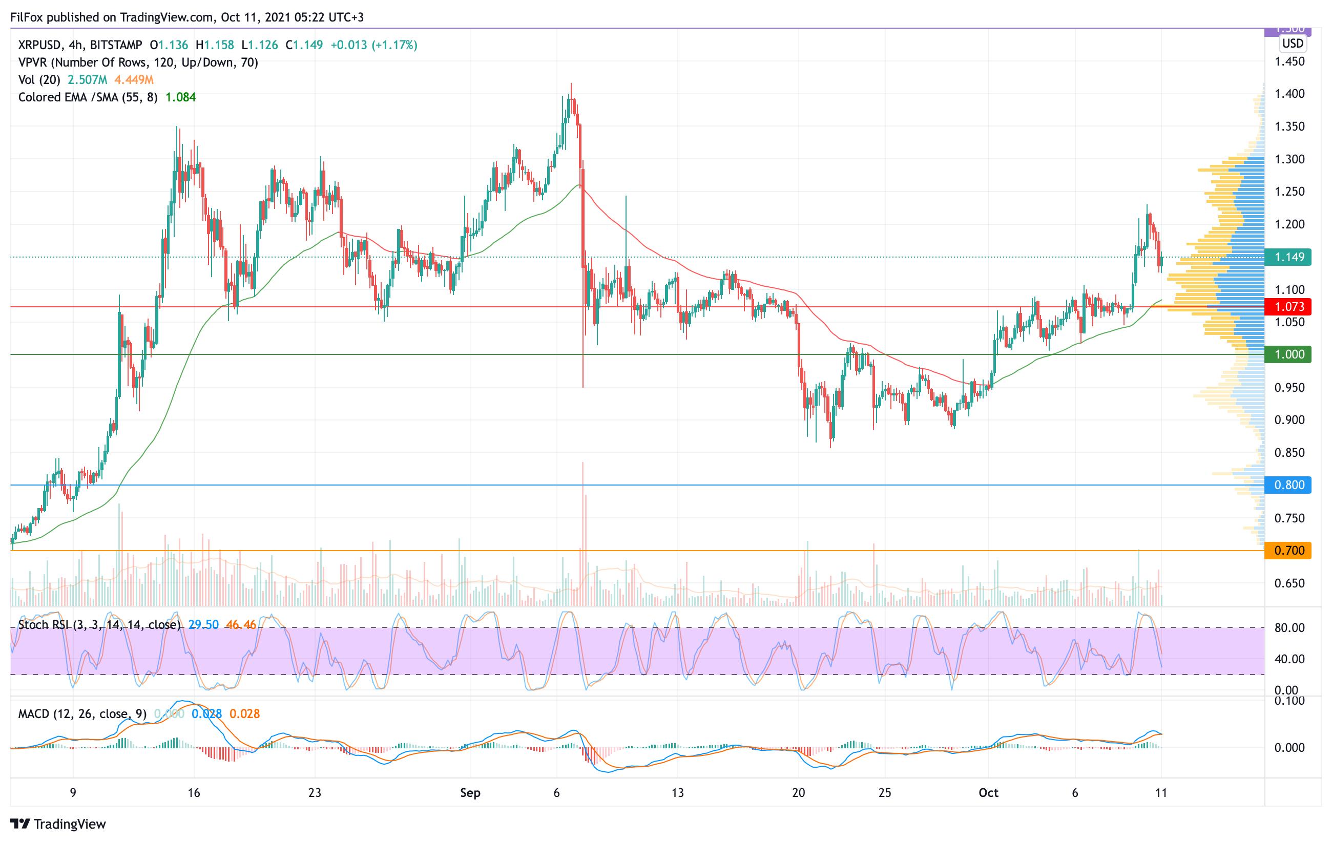 Анализ цен Bitcoin, Ethereum, XRP на 11.10.2021