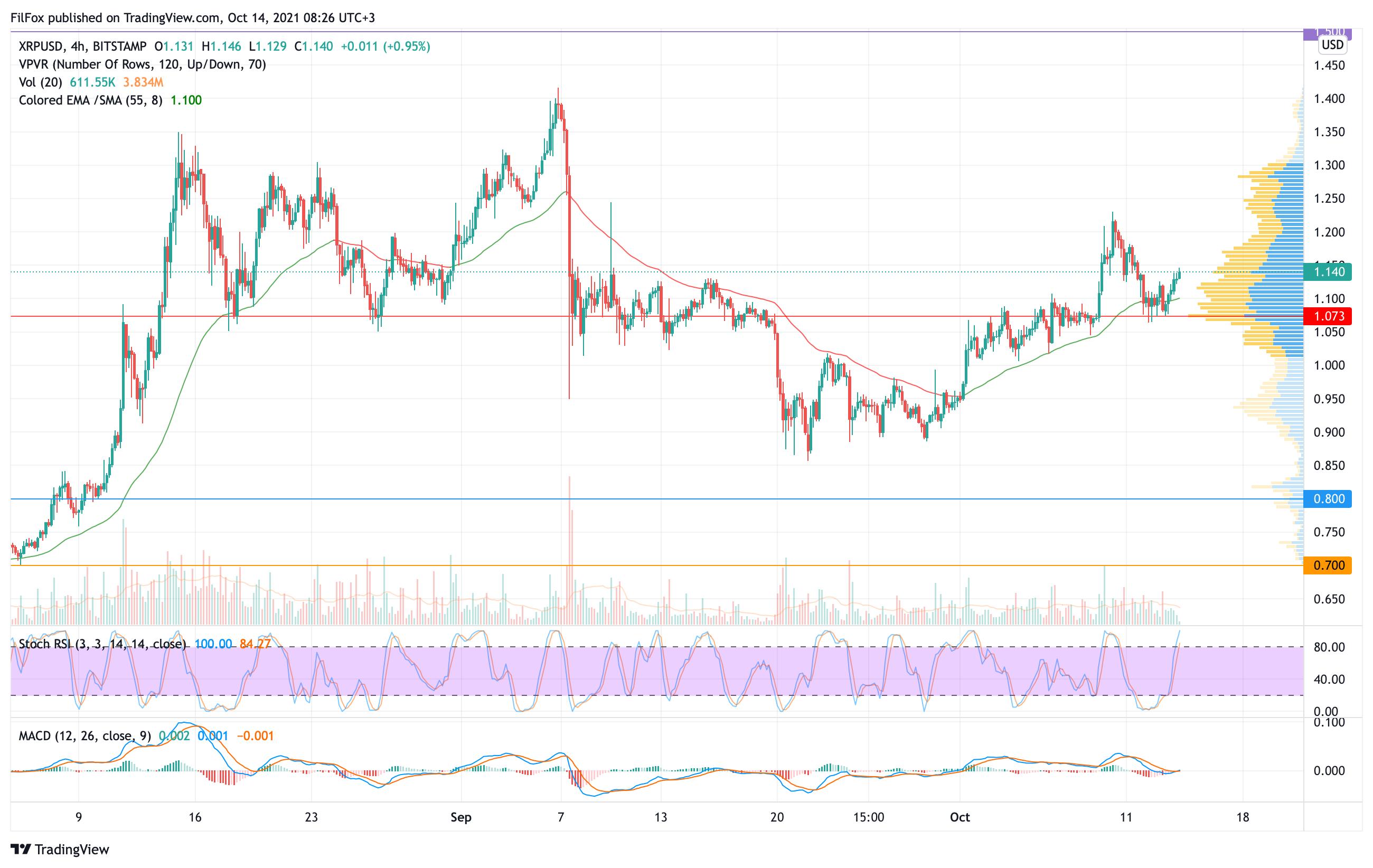 Анализ цен Bitcoin, Ethereum, XRP на 14.10.2021